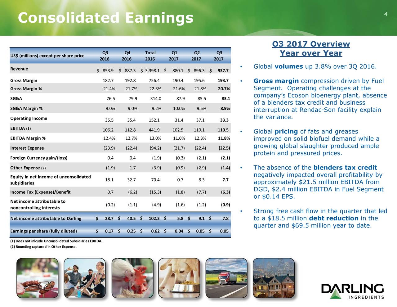 Darling Ingredients Inc. 2017 Q3
