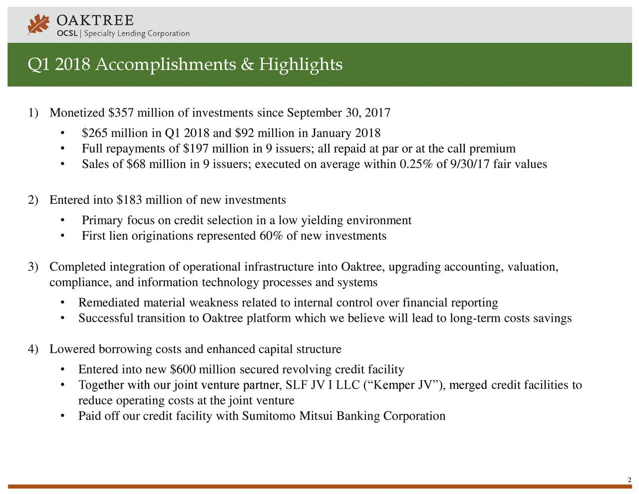 """1) Monetized $357 million of investments since September 30, 2017 • $265 million in Q1 2018 and $92 million in January 2018 • Full repayments of $197 million in 9 issuers; all repaid at par or at the call premium • Sales of $68 million in 9 issuers; executed on average within 0.25% of 9/30/17 fair values 2) Entered into $183 million of new investments • Primary focus on credit selection in a low yielding environment • First lien originations represented 60% of new investments 3) Completed integration of operational infrastructure into Oaktree, upgrading accounting, valuation, compliance, and information technology processes and systems • Remediated material weakness related to internal control over financial reporting • Successful transition to Oaktree platform which we believe will lead to long-term costs savings 4) Lowered borrowing costs and enhanced capital structure • Entered into new $600 million secured revolving credit facility • Together with our joint venture partner, SLF JV I LLC (""""Kemper JV""""), merged credit facilities to reduce operating costs at the joint venture • Paid off our credit facility with Sumitomo Mitsui Banking Corporation 2"""