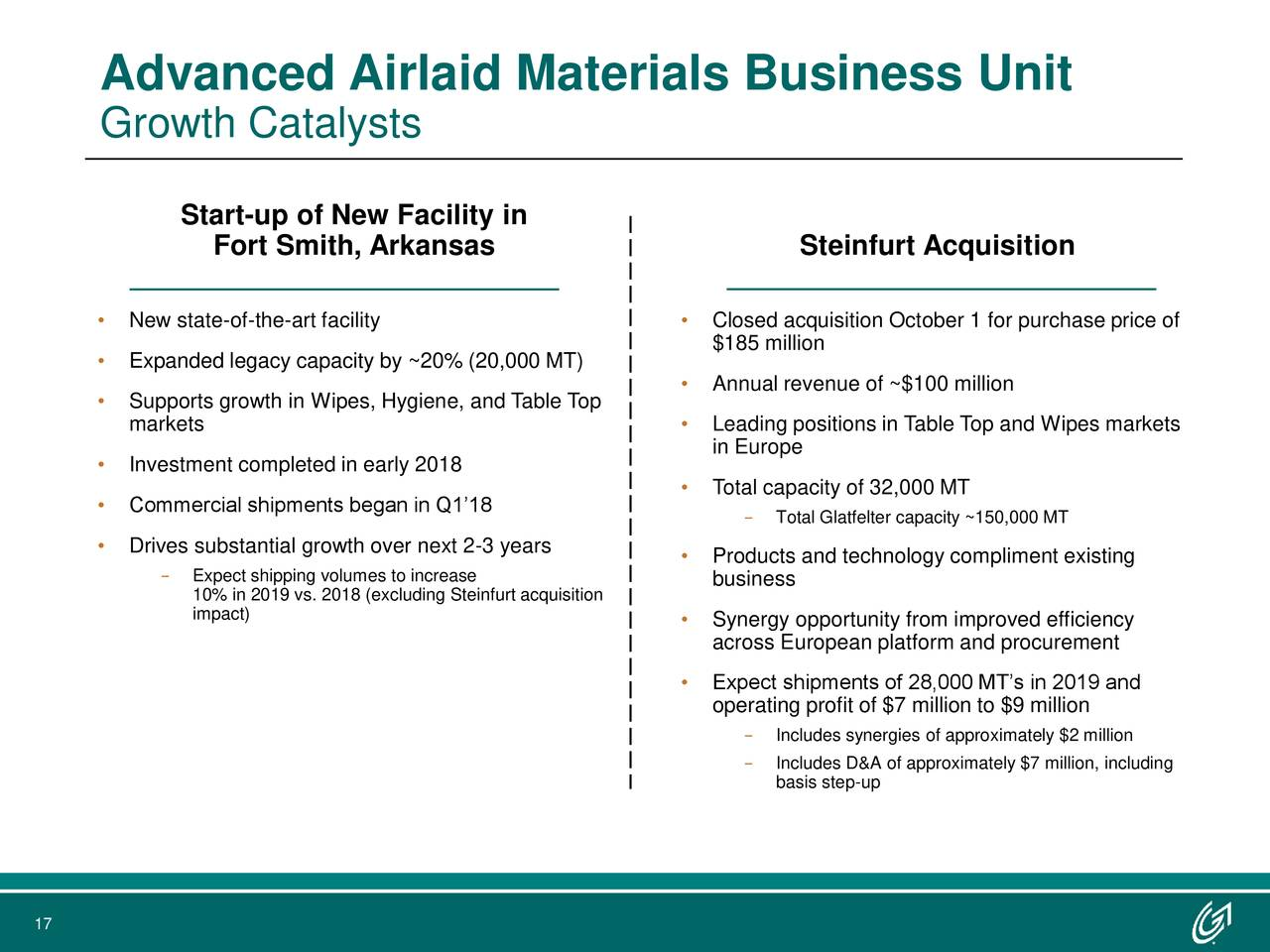 Growth Catalysts Start-up of New Facility in Fort Smith, Arkansas Steinfurt Acquisition • New state-of-the-art facility • Closed acquisition October 1 for purchase price of • Expanded legacy capacity by ~20% (20,000 MT) $185 million • Annual revenue of ~$100 million • Supports growth in Wipes, Hygiene, and Table Top markets • Leading positions in Table Top and Wipes markets in Europe • Investment completed in early 2018 • Total capacity of 32,000 MT • Commercial shipments began in Q1'18 − Total Glatfelter capacity ~150,000 MT • Drives substantial growth over next 2-3 years − Expect shipping volumes to increase • Products and technology compliment existing 10% in 2019 vs. 2018 (excluding Steinfurt acquisition business impact) • Synergy opportunity from improved efficiency across European platform and procurement • Expect shipments of 28,000 MT's in 2019 and operating profit of $7 million to $9 million − Includes synergies of approximately $2 million − Includes D&A of approximately $7 million, including basis step-up 17