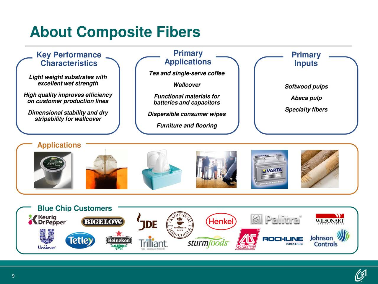 Key Performance Primary Primary Characteristics Applications Inputs Tea and single-serve coffee Light weight substrates with excellent wet strength Wallcover Softwood pulps High quality improves efficiency on customer production lines batteries and capacitorsr Abaca pulp Specialty fibers Dimensional stability and dry Dispersible consumer wipes stripability for wallcover Furniture and flooring Applications Blue Chip Customers 9