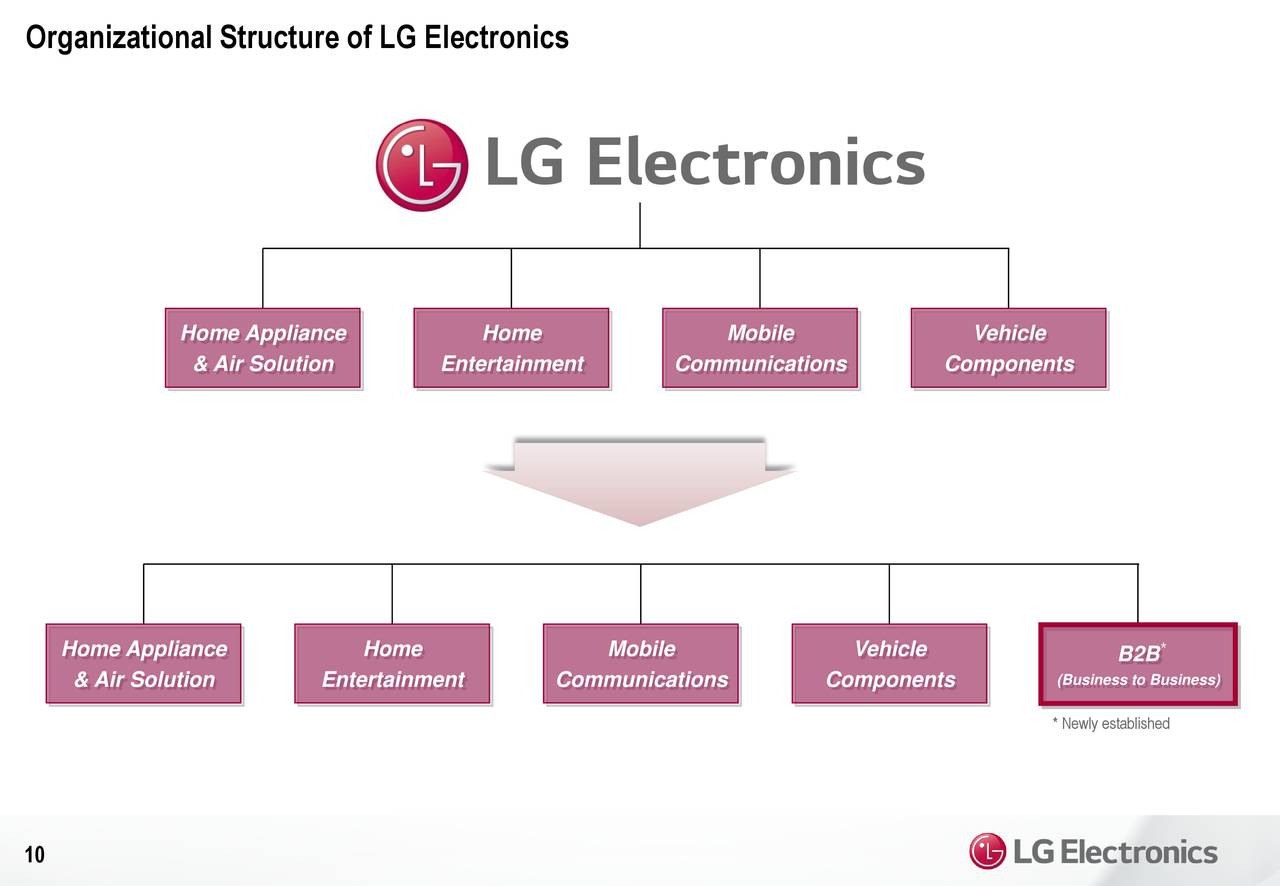 lg electronics organization structure Lg electronics, inc (kse: 066570ks) is a global leader and technology innovator in consumer electronics, mobile communications and home appliances, employing more than 84,000 people working in 115 operations including 84 subsidiaries around the world.