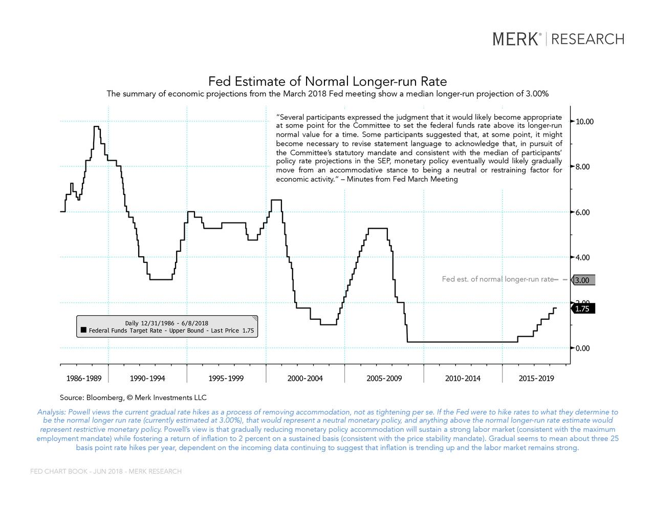 """FDTR Index (Federal Funds Target Rate - ... Fed Estimate of Normal Longer-run Rate The summary of economic projections from the March 2018 Fed meeting show a median longer-run projection of 3.00% """"Several participants expressed the judgment that it would likely become appropriate at some point for the Committee to set the federal funds rate above its longer-run normal value for a time. Some participants suggested that, at some point, it might become necessary to revise statement language to acknowledge that, in pursuit of the Committee's statutory mandate and consistent with the median of participants' policy rate projections in the SEP, monetary policy eventually would likely gradually move from an accommodative stance to being a neutral or restraining factor for economic activity."""" – Minutes from Fed March Meeting Fed est. of normal longer-run rate TSource: Bloomberg, © Merk Investments LLC in any way. The BLOOMBERG PROFESSIONAL service and BLOOMBERG Data are owned and distributed locally by Bloomberg Finance LP (""""BFLP"""") and its subsidiaries in all jurisdictions other than Argentina, Bermuda, China, India, Japan and Korea (the (""""BFLP do not provide investment advice, and nothing herein shall constitute an offer of financial instruments by BFLP, BLP or their affiliates.upport and service for the Services and distributes the Services either directly or through a non-BFLP subsidiary in the BLP Countries. BFLP, BLP and their affiliates Analysis: Powell views the current gradual rate hikes as a process of removing accommodation, not as tightening per se. If the Fed were to hike rates to what they determine to be tBloomberg ®ong06/08/2018 14:00:14tly estimated at 3.00%), that would represent a neutral monetary policy, and anything above the normal longer-run rate estimate would 1 represent restrictive monetary policy. Powell's view is that gradually reducing monetary policy accommodation will sustain a strong labor market (consistent with the maximum employment mandate)"""