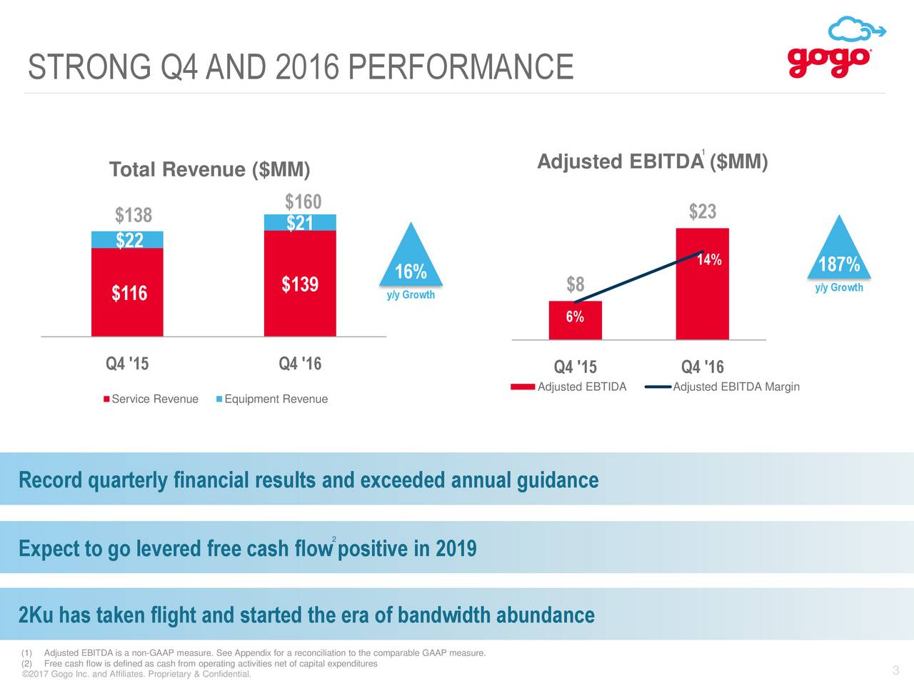 1 Total Revenue ($MM) Adjusted EBITDA ($MM) $160 $138 $21 $23 $22 16% 14% 187% $139 $8 y/y Growth $116 y/y Growth 6% Q4 '15 Q4 '16 Q4 '15 Q4 '16 Adjusted EBTIDA Adjusted EBITDA Margin Service RevenueEquipment Revenue Record quarterly financial results and exceeded annual guidance 2 Expect to go levered free cash flow positive in 2019 2Ku has taken flight and started the era of bandwidth abundance (1) Adjusted EBITDA is a non-GAAP measure. See Appendix for a reconciliation to the comparable GAAP measure. (2017 Gogo Inc. and Affiliates. Proprietary & Confidential.ies net of capital expenditures 3