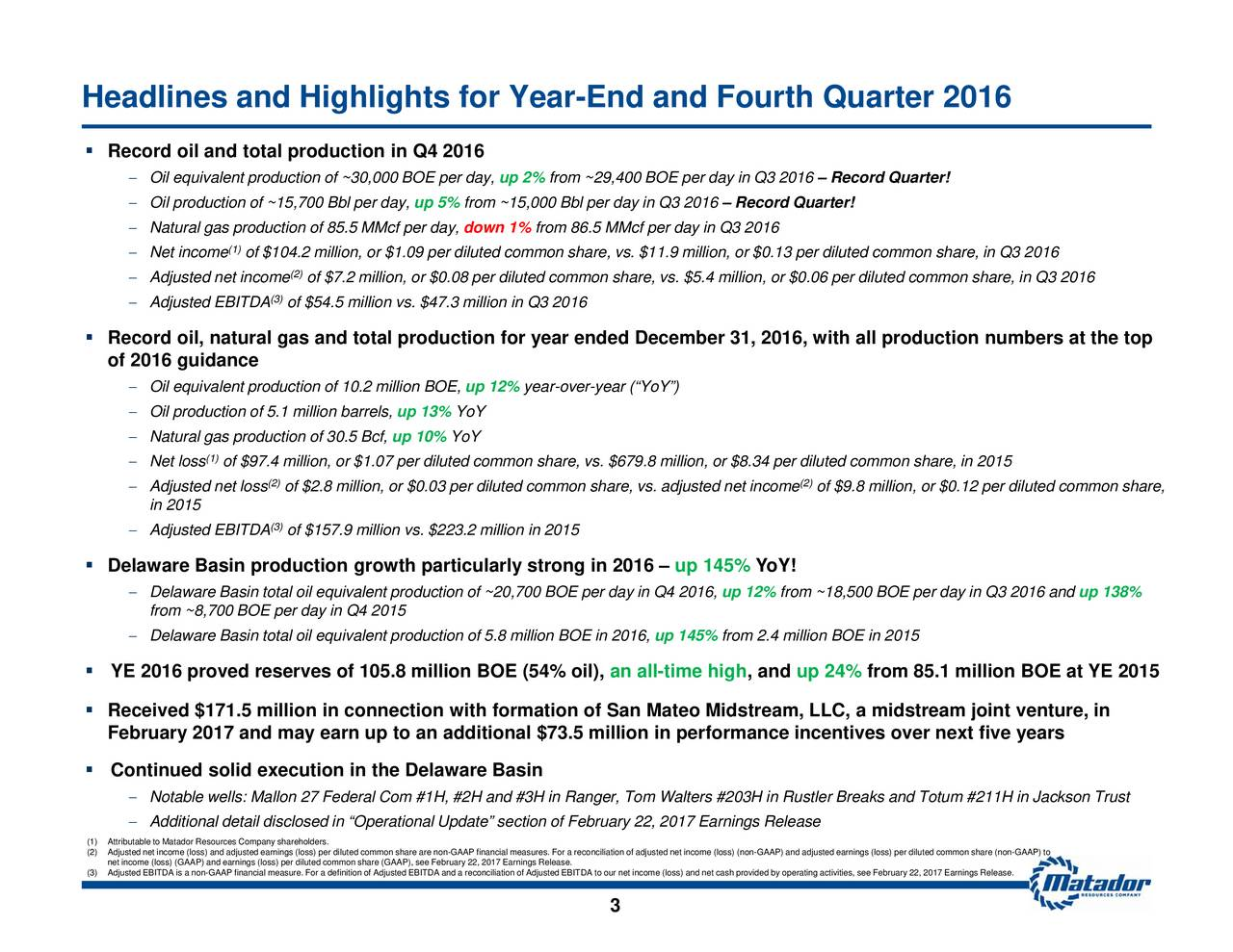 up 138% from 85.1 million BOE at YE 2015 Record Quarter! of $9.8 million, or $0.12 per diluted common share, with all productiilu(2) common share, in 2015 up 24% from ~18,500 BOE per day in Q3 2016 and YoY! , and Record Quarter! up 12%from 2.4 million BOE in 2015 4 million, or $0.06 per diluted common share, in Q3 2016 up 145% .9 million, or $0.13 per diluted common share, in Q3 2016 up 145% 79.8 million, or $8.34 per d n Mon in performance incentives over next five yearsn an all-time high 3 nciliation of adjusted net income (loss) (non-GAAP) and adjusted earnings (loss) per diluted common share (non-GAAP) to from ~29,400 BOE per day in Q3 2016 from 86.5 MMcf per day in Q3 2016 year-over-year (YoY) up 2% frodown 1%00 Bbl ption for yYoY ended December 31, 2016, .3 million in Q3 2016Y up 5% particulaoduction of 5.8 million BOE in 2016, up 1up 10% 8 million BOE (54% oil), of $7.2 million, or $0.08 per diluted common share, vs. $5. (2) of $54.5 million vs. $47 of $2.8 million, or $0.03 per diluted common share, vs. adjusted net income (3) (2) (3) of $104.2 million, or $1.09 per diluted common share, vs. $11 (1) of $97.4 million, or $1.07 per diluted common share, vs. $6 (1) Oil OqiivounctiraAdjusted EBITDAOqlpNatural gin 01djusted EBITDAe8l70areBOasineotaloiilq4i20e5nt preatfl2is7FseBOiElOepedra Record oil and total pR reof 2016 guidancer2alg6as anDde tlaalarroBdaucin RecFebruary 2017 and may earn up to an additional $73.5 millioss) per diluted common share (GAAP), see February 22, 2017 Earnings Release. Headlines and Highlights for Year-End and Fourth Quarter 2016     (1)((3)Adjusted EBITDA is a non-GAAP financial measure. For a definition of Adjusted EBITDA and a reconciliation of Adjusted EBITDAa reco