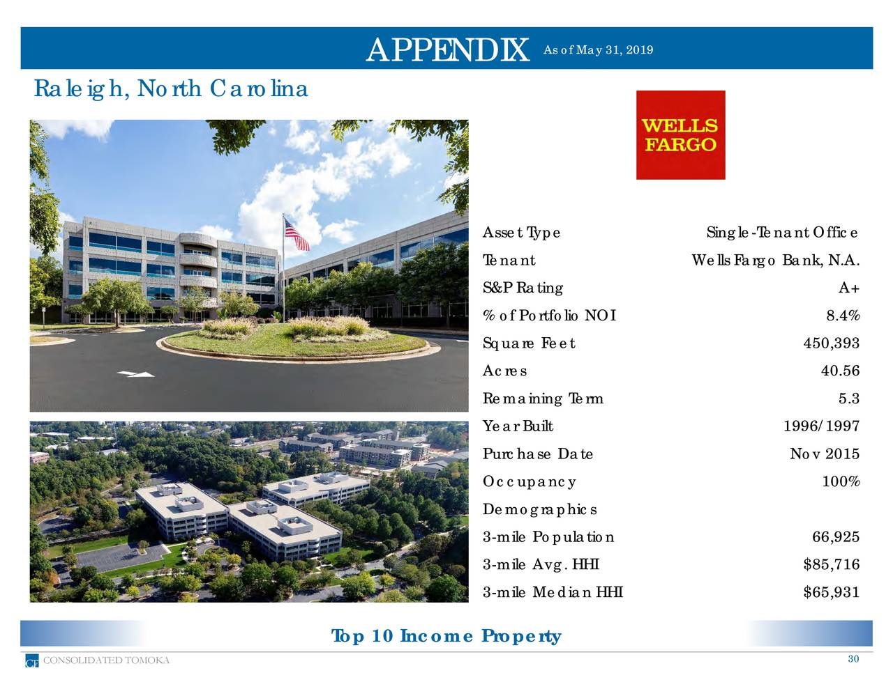 APPENDIX Raleigh, North Carolina Asset Type Single-Tenant Office Tenant Wells Fargo Bank, N.A. S&P Rating A+ % of Portfolio NOI 8.4% Square Feet 450,393 Acres 40.56 Remaining Term 5.3 Year Built 1996/1997 Purchase Date Nov 2015 Occupancy 100% Demographics 3-mile Population 66,925 3-mile Avg. HHI $85,716 3-mile Median HHI $65,931 Top 10 Income Property CONSOLIDATED TOMOKA 30