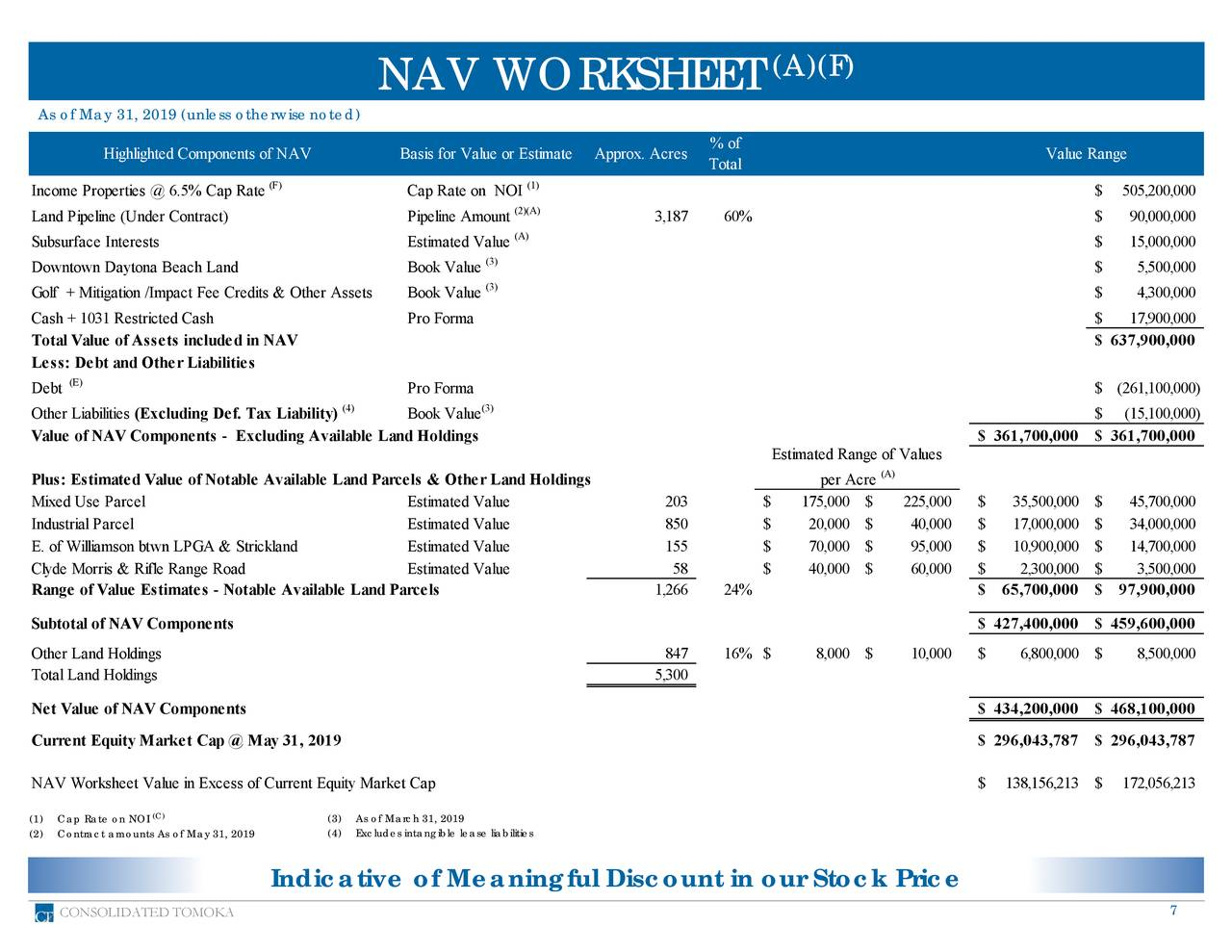 NAV WORKSHEET As of May 31, 2019 (unless otherwisenoted) Highlighted Components of NAV Basis for Value or Estimate Approx. Acres % of Value Range Total (F) (1) Income Properties @ 6.5% Cap Rate Cap Rate on NOI $ 505,200,000 (2)(A) Land Pipeline (Under Contract) Pipeline Amount 3,187 60% $ 90,000,000 Subsurface Interests Estimated Value(A) $ 15,000,000 Downtown Daytona Beach Land Book Value (3) $ 5,500,000 (3) Golf + Mitigation /Impact Fee Credits & Other Assets Book Value $ 4,300,000 Cash + 1031 Restricted Cash Pro Forma $ 17,900,000 Total Value of Assets included in NAV $ 637,900,000 Less: Debt and Other Liabilities Debt (E) Pro Forma $ (261,100,000) (4) (3) Other Liabilities (Excluding Def. Tax Liability) Book Value $ (15,100,000) Value of NAV Components - Excluding Available Land Holdings $ 361,700,000 $ 361,700,000 Estimated Range of Values Plus: Estimated Value of Notable Available Land Parcels & Other Land Holdings per Acre (A) Mixed Use Parcel Estimated Value 203 $ 175,000 $ 225,000 $ 35,500,000 $ 45,700,000 IndustrialParcel Estimated Value 850 $ 20,000 $ 40,000 $ 17,000,000 $ 34,000,000 E. of Williamson btwn LPGA & Strickland Estimated Value 155 $ 70,000 $ 95,000 $ 10,900,000 $ 14,700,000 Clyde Morris & Rifle Range Road Estimated Value 58 $ 40,000 $ 60,000 $ 2,300,000 $ 3,500,000 Range of Value Estimates - Notable Available Land Parcels 1,266 24% $ 65,700,000 $ 97,900,000 Subtotal of NAV Components $ 427,400,000 $ 459,600,000 Other Land Holdings 847 16% $ 8,000 $ 10,000 $ 6,800,000 $ 8,500,000 TotalLand Holdings 5,300 Net Value of NAV Components $ 434,200,000 $ 468,100,000 Current Equity Market Cap @ May 31, 2019 $ 296,043,787 $ 296,043,787 NAV Worksheet Value in Excess of Current Equity Market Cap $ 138,156,213 $ 172,056,213 (1) Cap Rate on NOIC) (3) As of March 31, 2019 (2) Contract amounts As of May 31, 2019 (4) Excludes intangible lease liabilities Indicative of Meaningful Discount in our Stock Price CONSOLIDATED TOMOKA 7
