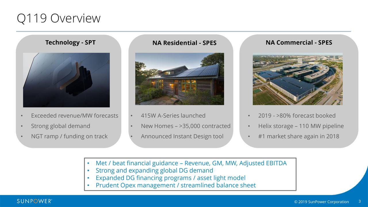 Technology - SPT NA Residential - SPES NA Commercial - SPES • Exceeded revenue/MW forecasts • 415W A-Series launched • 2019 - >80% forecast booked • Strong global demand • New Homes – >35,000 contracted • Helix storage – 110 MW pipeline • NGT ramp / funding on track • Announced Instant Design tool • #1 market share again in 2018 • Met / beat financial guidance – Revenue, GM, MW, Adjusted EBITDA • Strong and expanding global DG demand • Expanded DG financing programs / asset light model • Prudent Opex management / streamlined balance sheet © 2019 SunPower Corporation