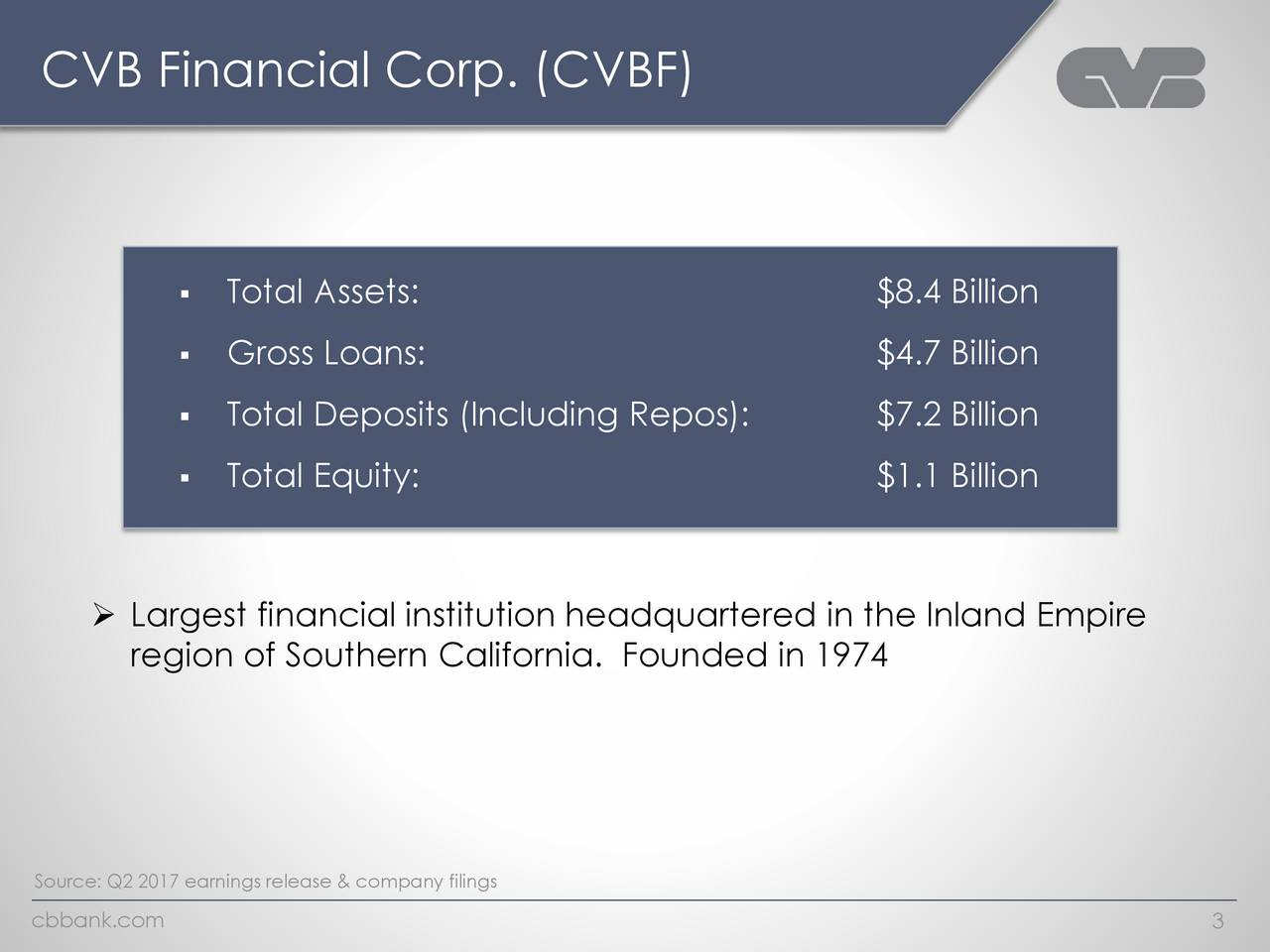 Total Assets: $8.4 Billion Gross Loans: $4.7 Billion Total Deposits (Including Repos): $7.2 Billion Total Equity: $1.1 Billion Largest financial institution headquartered in the Inland Empire region of Southern California. Founded in 1974 Source: Q2 2017 earnings release & company filings cbbank.com 3