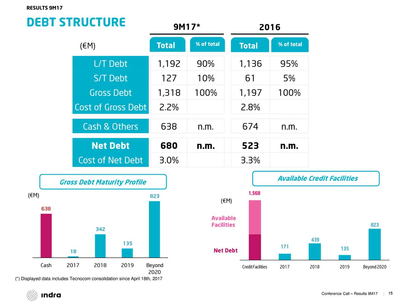 restructuring debt data Ceic india data talk - august 18, 2015 restructured corporate debt is running rampant once again in india, growing at a compound annualised growth rate (cagr) of more.