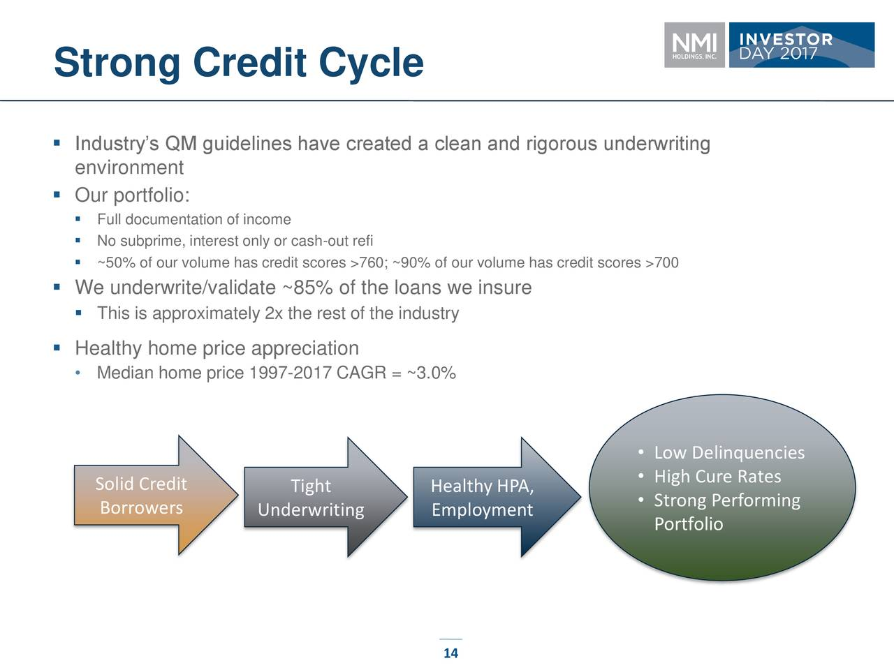 NMI Holdings (NMIH) Investor Presentation - Slideshow ...
