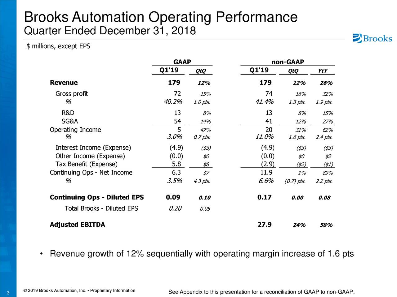 Quarter Ended December 31, 2018 $ millions, except EPS GAAP non-GAAP Q1'19 QtQ Q1'19 QtQ YtY Revenue 179 12% 179 12% 26% Gross profit 72 15% 74 16% 32% % 40.2% 1.0 pts. 41.4% 1.3 pts.1.9 pts. R&D 13 8% 13 8% 15% SG&A 54 14% 41 12% 27% Operating Income 5 47% 20 31% 62% % 3.0% 0.7 pts. 11.0% 1.6 pts.2.4 pts. Interest Income (Expense) (4.9) ($3) (4.9) ($3) ($3) Other Income (Expense) (0.0) $0 (0.0) $0 $2 Tax Benefit (Expense) 5.8 $8 (2.9) ($2) ($1) Continuing Ops - Net Income 6.3 $7 11.9 1% 89% % 3.5% 4.3 pts. 6.6% (0.7) pts.2.2 pts. Continuing Ops - Diluted EPS 0.09 0.10 0.17 0.00 0.08 Total Brooks - Diluted EPS 0.20 0.05 Adjusted EBITDA 27.9 24% 58% • Revenue growth of 12% sequentially with operating margin increase of 1.6 pts © 2019 Brooks Automation, Inc. • Proprietary ISee Appendix to this presentation for a reconciliation of .AAP to non-GAAP