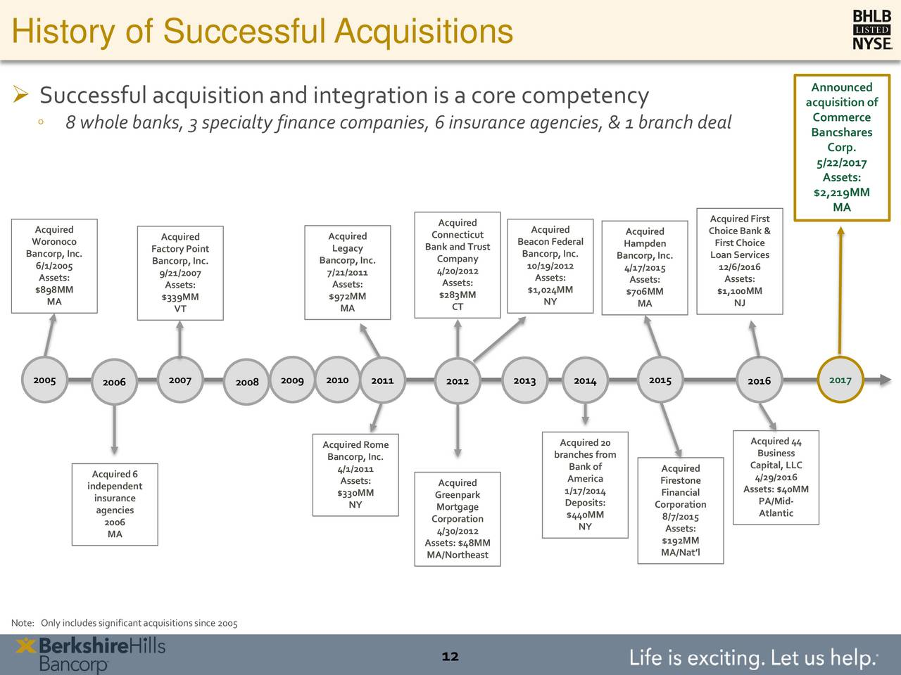 five types of successful acquisitions 4 mckinsey on finance number 36, summer 2010 the five types of successful acquisitions 5 you need to make multiple bets and to expect that some will fail.