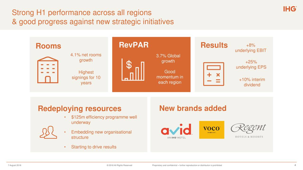 InterContinental Hotels Group PLC 2018 Q2 - Results