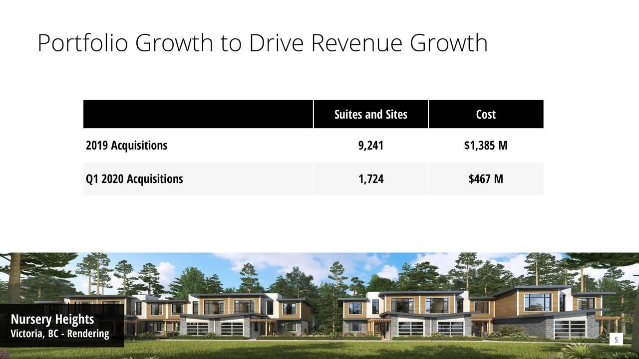 Crecimiento de la cartera para impulsar el crecimiento de los ingresos