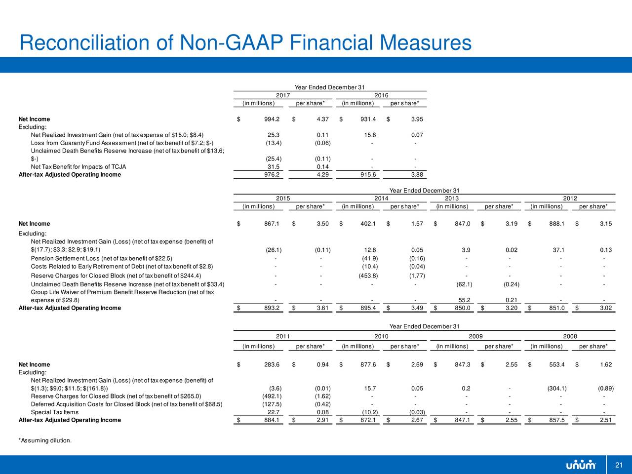Unum (UNM) Long Term Care Reserve Analysis
