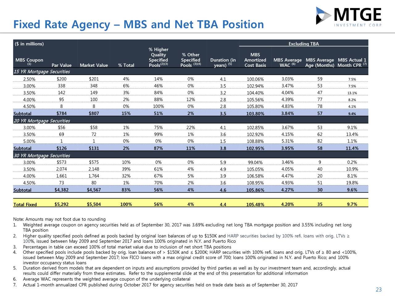 MTGE Investment Corp. 2017 Q3