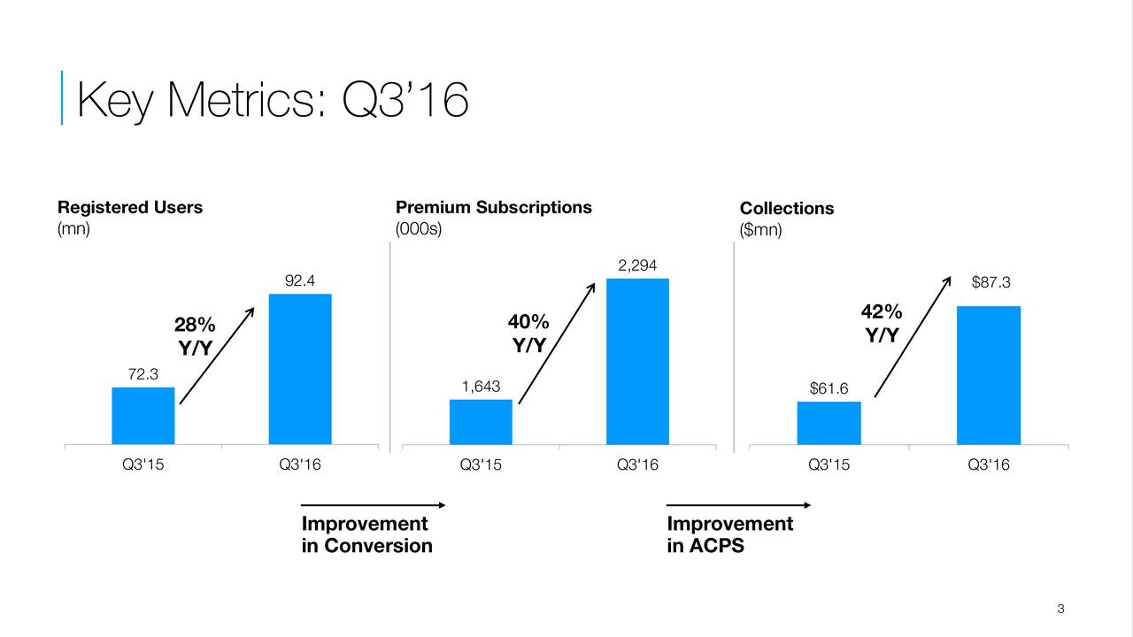 Registered Users Premium Subscriptions Collections (mn) (000s) ($mn) 2,294 92.4 $87.3 42% 28% 40% Y/Y Y/Y Y/Y 72.3 1,643 $61.6 Q3'15 Q3'16 Q3'15 Q3'16 Q3'15 Q3'16 Improvement Improvement in Conversion in ACPS 3