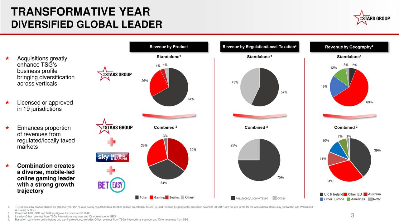 DIVERSIFIED GLOBAL LEADER  Acquisitions greatly enhance TSG's business profile bringing diversification across verticals  Licensed or approved in 19 jurisdictions  Enhances proportion of revenues from regulated/locally taxed markets  Combination creates a diverse, mobile-led online gaming leader with a strong growth trajectory 1. TSG revenue by product (based on calendar year 2017), revenue by regulation/local taxation (based on calendar Q4 2017), and revenue by geography (based on calendar Q4 2017) are not pro forma for the acquisitions of BetEasy (CrownBet and William Hill 2. Combined TSG, SBG and BetEasy figures for calendar Q2 2018 4. Based on real-money online betting and gaming revenues; excludes Other revenues from TSG's International segment and Other revenues from SBG