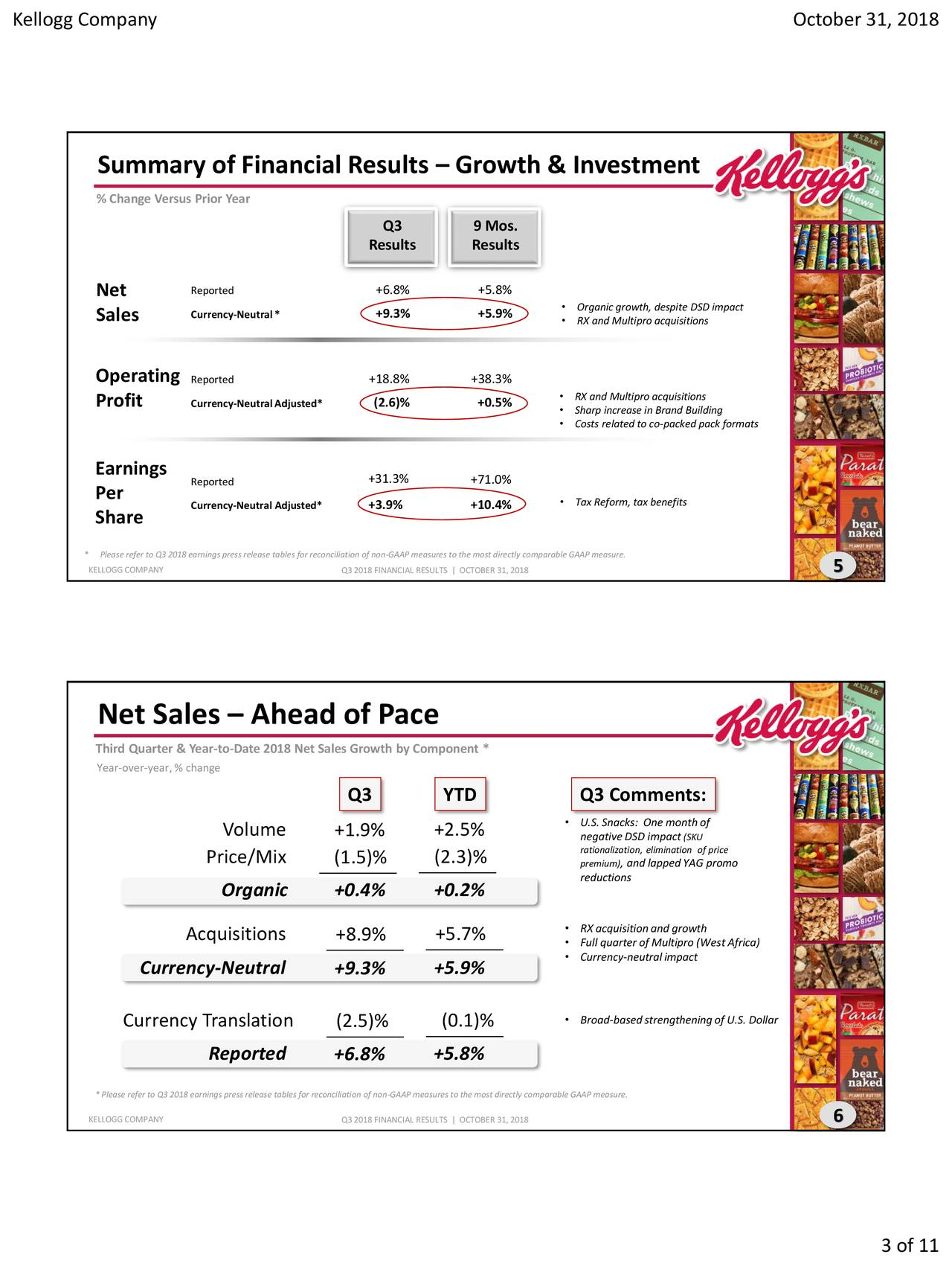 Summary of Financial Results – Growth & Investment % Change Versus Prior Year Q3 9 Mos. Results Results Reported +6.8% +5.8% Net Sales Currency-Neutral* +9.3% +5.9% • Organic growth, despite DSD impact • RX and Multipro acquisitions Operating Reported +18.8% +38.3% Profit Currency-NeutralAdjusted* (2.6)% +0.5% • RX and Multipro acquisitions • Sharp increase in Brand Building • Costs related to co-packed pack formats Earnings Reported +31.3% +71.0% Per Currency-Neutral Adjusted* +3.9% +10.4% • Tax Reform, tax benefits Share * Please refer to Q3 2018 earnings press release tables for reconciliation of non-GAAP measures to the most directly comparable GAAP measure. KELLOGGCOMPANY Q3 2018 FINANCIAL RESULTS | OCTOBER 31, 2018 5 Net Sales – Ahead of Pace Third Quarter & Year-to-Date 2018 Net Sales Growth by Component * Year-over-year, % change Q3 YTD Q3 Comments: Volume +1.9% +2.5% • U.S. Snacks: One month of rationalization, elimination of price Price/Mix (1.5)% (2.3)% premiu, and lapped YAG promo reductions Organic +0.4% +0.2% Acquisitions +5.7% • RX acquisition and growth +8.9% • Full quarter of Multipro (West Africa) • Currency-neutralimpact Currency-Neutral +9.3% +5.9% • Broad-based strengthening of U.S. Dollar Currency Translation (2.5)% (0.1)% Reported +6.8% +5.8% * Please refer to Q3 2018 earnings press release tables for reconciliation of non-GAAP measures to the most directly comparable GAAP measure. KELLOGGCOMPANY Q3 2018 FINANCIAL RESULTS | OCTOBER 31, 2018 6 3 of 11