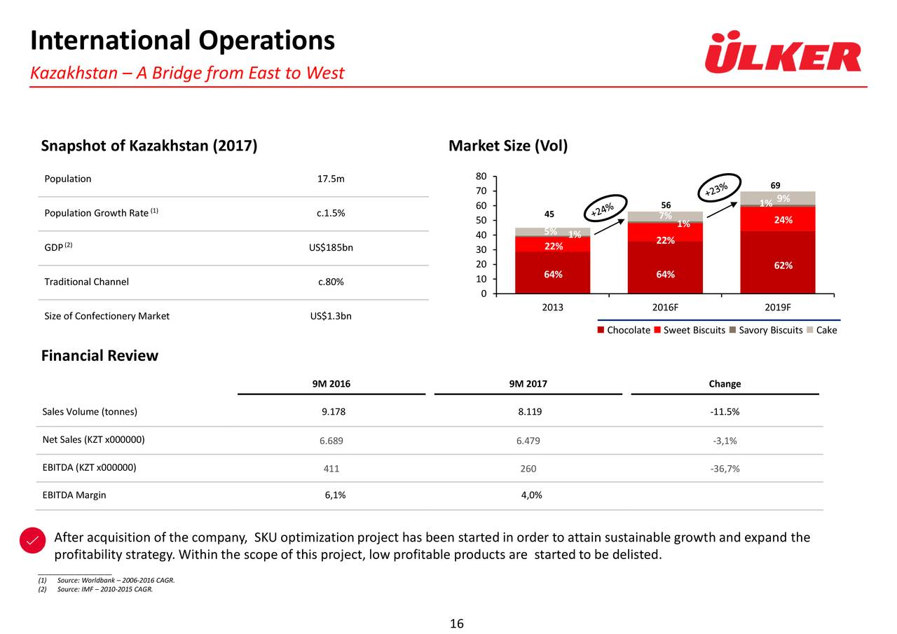 strategy analysis of ulker Ulker-tr has moved to an harvesting from a relatively high roe profile at the recent year-end ulker-tr's roe is less than (but within one standard deviation of) its five-year average roe of 2241% though its roe has remained relatively stable at 1692% compared to 2014, its peer median has increased to 1267% from 1010% during this period.