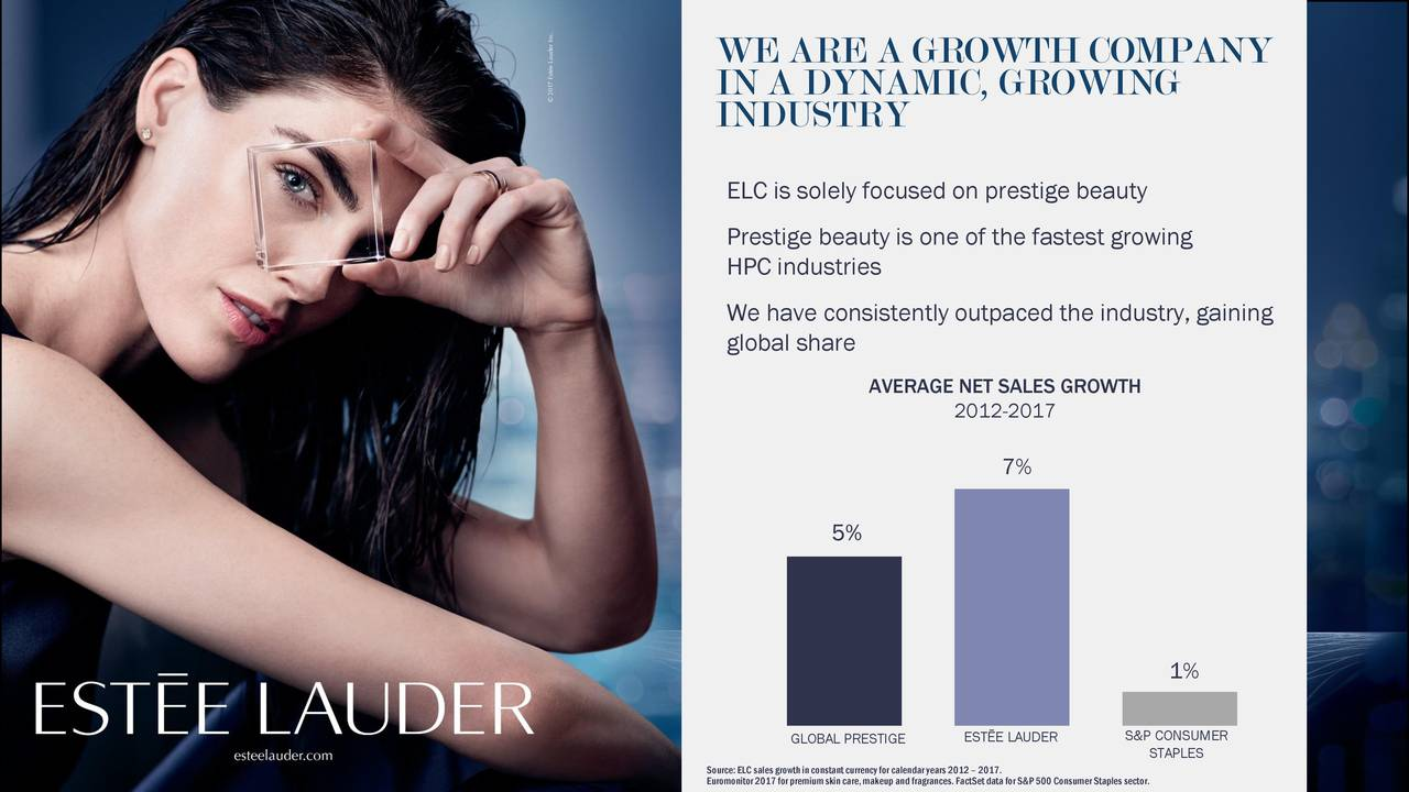 IN A DYNAMIC, GROWING INDUSTRY ELC is solely focused on prestige beauty Prestige beauty is one of the fastest growing HPC industries We have consistently outpaced the industry, gaining global share AVERAGE NET SALES GROWTH 2012-2017 7% 5% 1% GLOBAL PRESTIGEESTĒE LAUDER S&STAPLESMER Source: ELC sales growthin constant currencyfor calendar years 2012 – 2017.