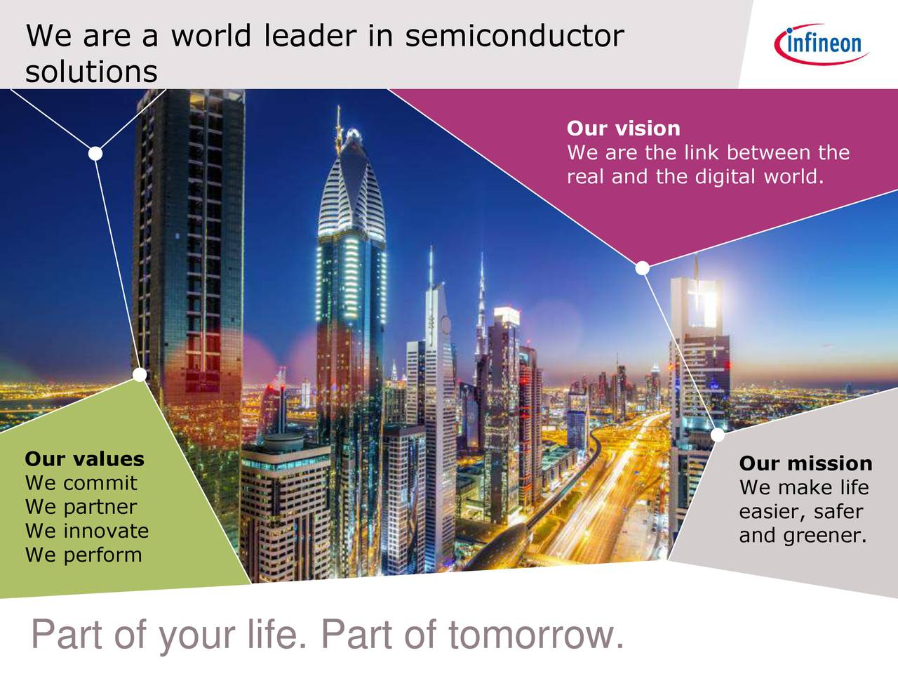solutions Our vision We are the link between the real and the digital world. Our values Our mission We commit We make life We partner easier, safer We innovate and greener. We perform Part of your life. Part of tomorrow.