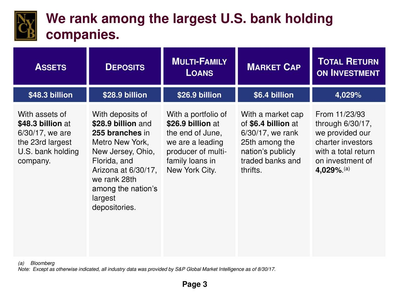 companies. M ULTI-FAMILY T OTAL R ETURN A SSETS D EPOSITS M ARKET CAP L OANS ON INVESTMENT $48.3 billion $28.9 billion $26.9 billion $6.4 billion 4,029% With assets of With deposits of With a portfolio ofWith a market cap From 11/23/93 $48.3 billion at $28.9 billion and $26.9 billion at of $6.4 billion at through 6/30/17, 6/30/17, we are 255 branches in the end of June, 6/30/17, we rank we provided our the 23rd largest Metro New York, we are a leading 25th among the charter investors U.S. bank holding New Jersey, Ohio, producer of multi- nations publicly with a total return company. Florida, and family loans in traded banks and on investment of (a) Arizona at 6/30/17New York City. thrifts. 4,029%. we rank 28th among the nations largest depositories. Note: Except as otherwise indicated, all industry data was provided by S&P Global Market Intelligence as of 8/30/17. Page 3