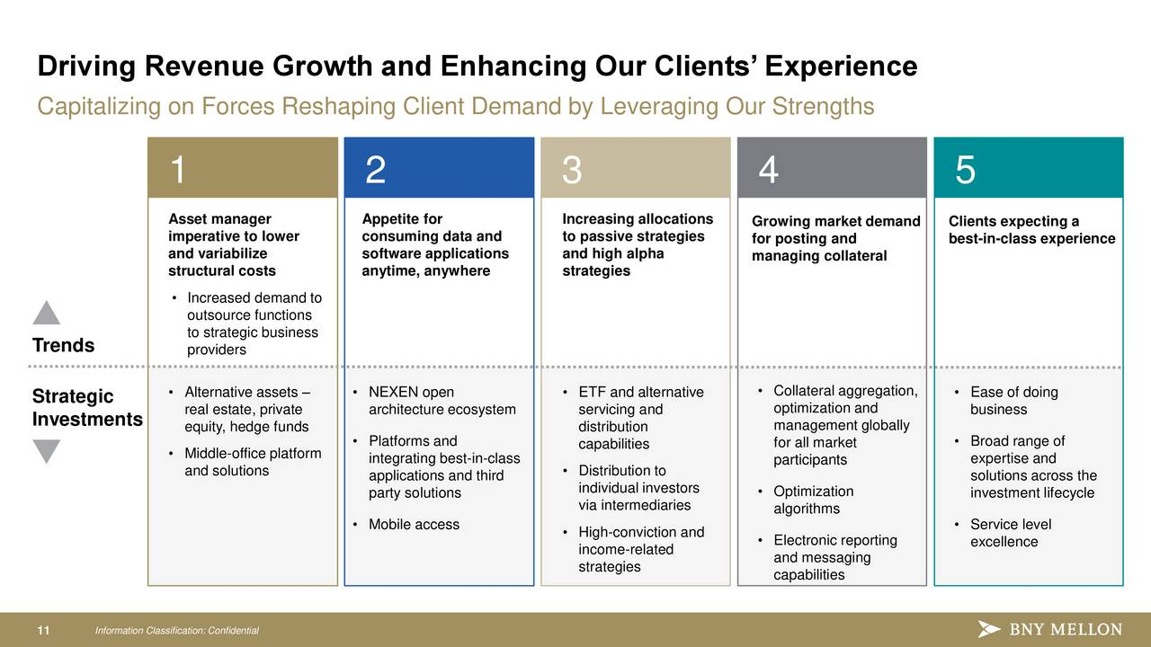 The bank of new york mellon corporation bk investor presentation slideshow the bank of new - Bank middle office functions ...