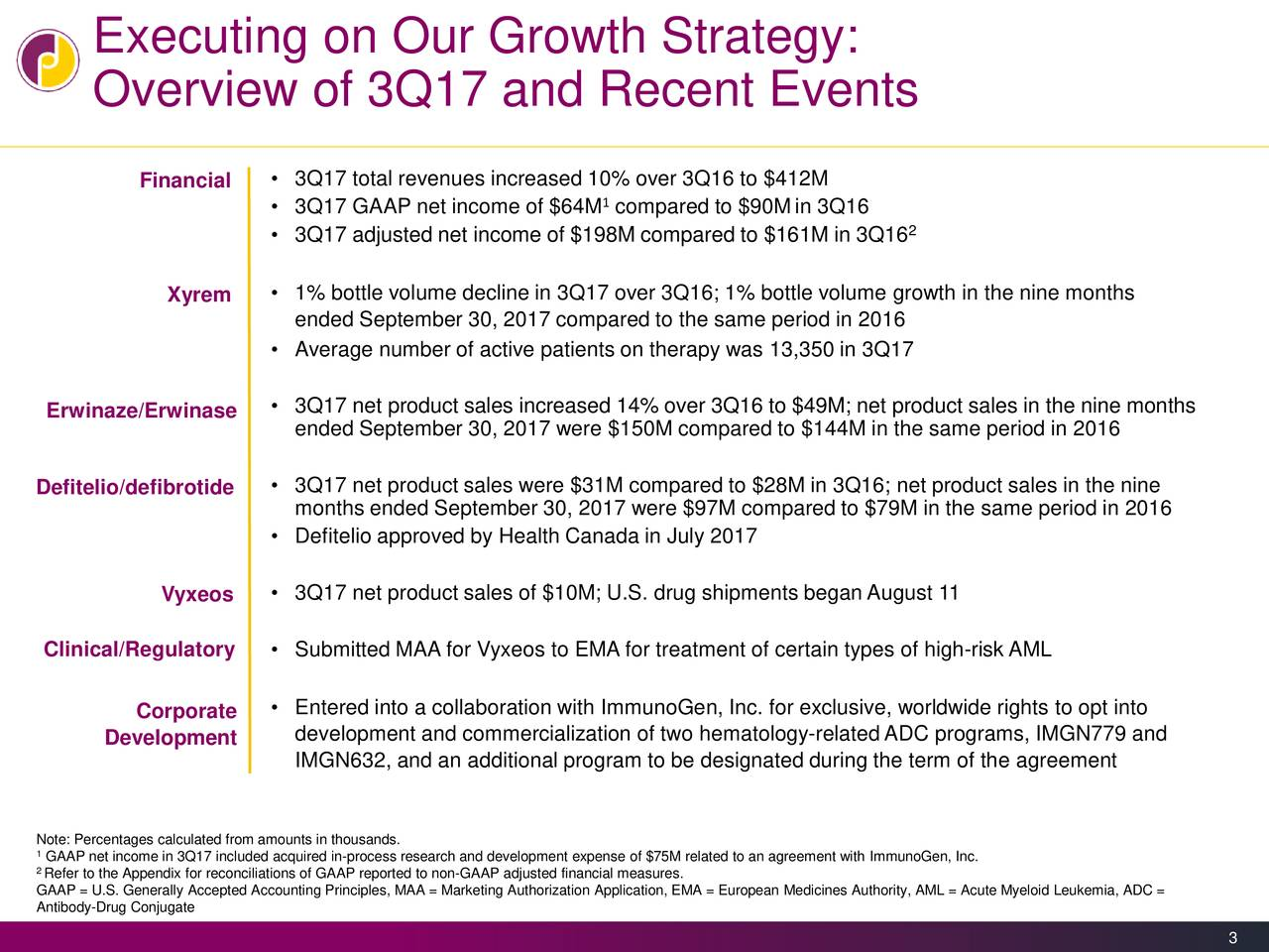 Overview of 3Q17 and Recent Events Financial • 3Q17 total revenues increased 10% over 3Q16 to $412M • 3Q17 GAAP net income of $64M compared to $90Min 3Q16 2 • 3Q17 adjusted net income of $198M compared to $161M in 3Q16 • 1% bottle volume decline in 3Q17 over 3Q16; 1% bottle volume growth in the nine months Xyrem ended September 30, 2017 compared to the same period in 2016 • Average number of active patients on therapy was 13,350 in 3Q17 Erwinaze/Erwinase • 3Q17 net product sales increased 14% over 3Q16 to $49M; net product sales in the nine months ended September 30, 2017 were $150M compared to $144M in the same period in 2016 Defitelio/defibrotide • 3Q17 net product sales were $31M compared to $28M in 3Q16; net product sales in the nine months ended September 30, 2017 were $97M compared to $79M in the same period in 2016 • Defitelio approved by Health Canada in July 2017 Vyxeos • 3Q17 net product sales of $10M; U.S. drug shipments began August 11 Clinical/Regulatory • Submitted MAA for Vyxeos to EMA for treatment of certain types of high-risk AML • Entered into a collaboration with ImmunoGen, Inc. for exclusive, worldwide rights to opt into Corporate Development development and commercialization of two hematology-relatedADC programs, IMGN779 and IMGN632, and an additional program to be designated during the term of the agreement 1ote: Percentages calculated from amounts in thousands. 2Refer to the Appendix for reconciliations of GAAP reported to non-GAAP adjusted financial measures.ed to an agreement with ImmunoGen, Inc. GAAP = U.S. Generally Accepted Accounting Principles, MAA = Marketing Authorization Application, EMA = European Medicines Authority, AML = Acute Myeloid Leukemia, ADC = Antibody-Drug Conjugate