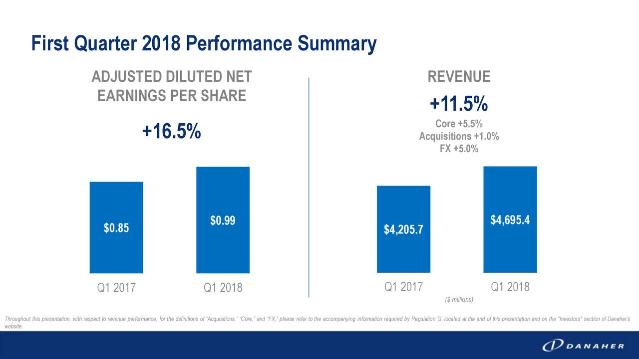 """+11.5% Core +5.5% +16.5% Acquisitions +1.0% FX +5.0% ($ millions) Throughout this presentation, with respect to revenue performance, for the definitions of """"Acquisitions,"""" """"Core,"""" and """"FX,"""" please refer to the accompanying information required by Regulation G, located at the end of this presentation and on the """"Investors"""" section of Danaher's website."""