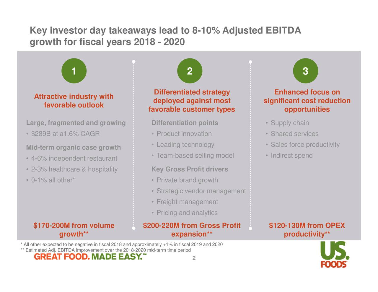 US Foods Holding 2018 Q1 - Results - Earnings Call Slides