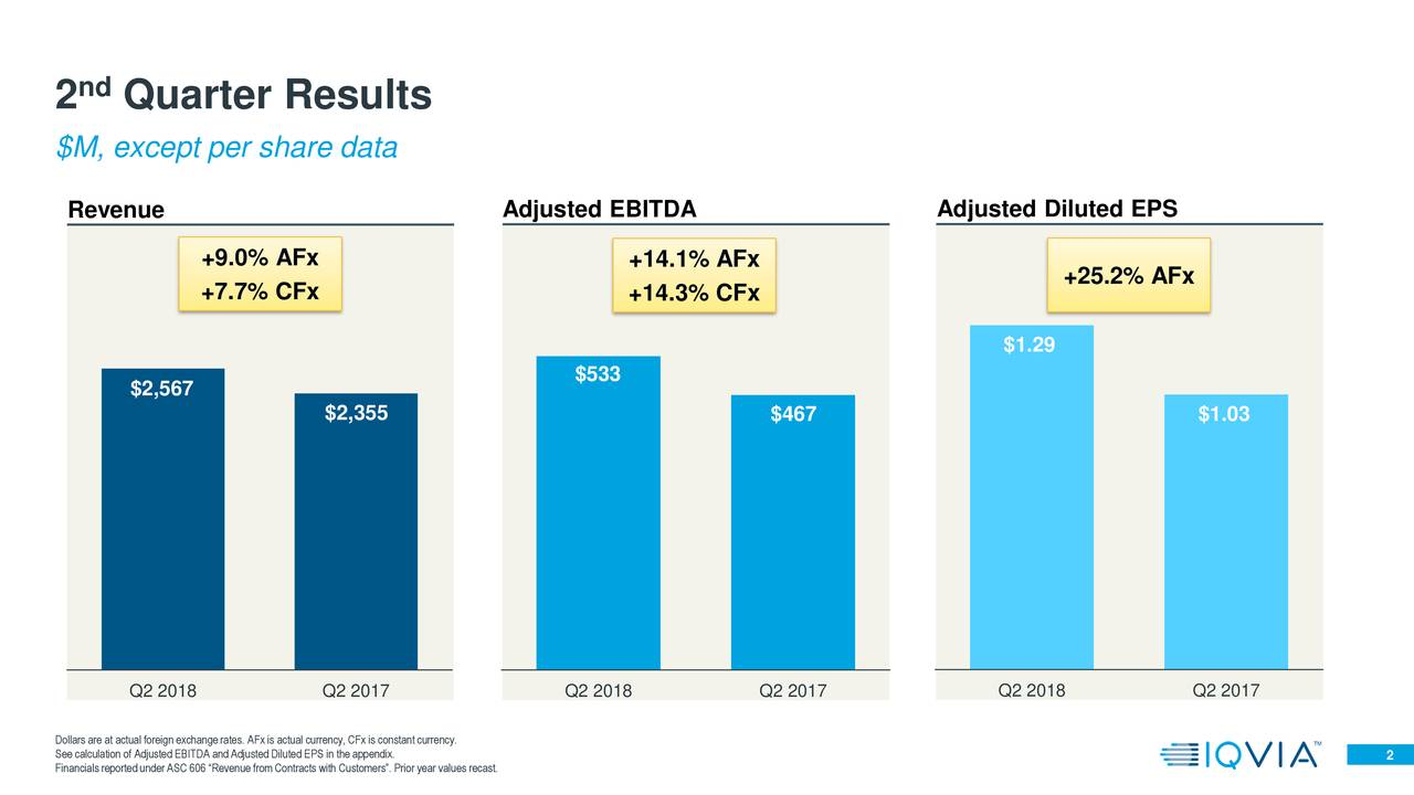 """2 Quarter Results $M, except per share data Revenue Adjusted EBITDA Adjusted Diluted EPS +9.0% AFx +14.1% AFx +25.2% AFx +7.7% CFx +14.3% CFx $1.29 $2,567 $533 $2,355 $467 $1.03 Q2 2018 Q2 2017 Q2 2018 Q2 2017 Q2 2018 Q2 2017 See calculation of Adjusted EBITDA and Adjusted Diluted EPS in the appendix.onstant currency. 2 FinancialsreportedunderASC 606 """"Revenue fromContracts with Customers"""". Prior year values recast."""