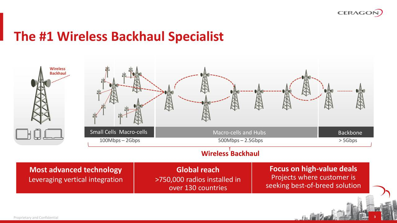 Wireless Backhaul Small Cells Macro-cells Macro-cells and Hubs Backbone 100Mbps  2Gbps 500Mbps  2.5Gbps > 5Gbps Wireless Backhaul Most advanced technology Global reach Focus on high-value deals Leveraging vertical integration >750,000 radios installed in Projects where customer is over 130 countries seeking best-of-breed solution Proprietary and Confidential 3