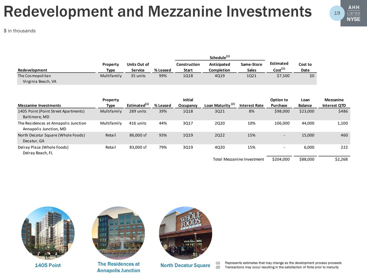 Armada hoffler properties inc 2018 q1 results for Mezzanine cost estimate