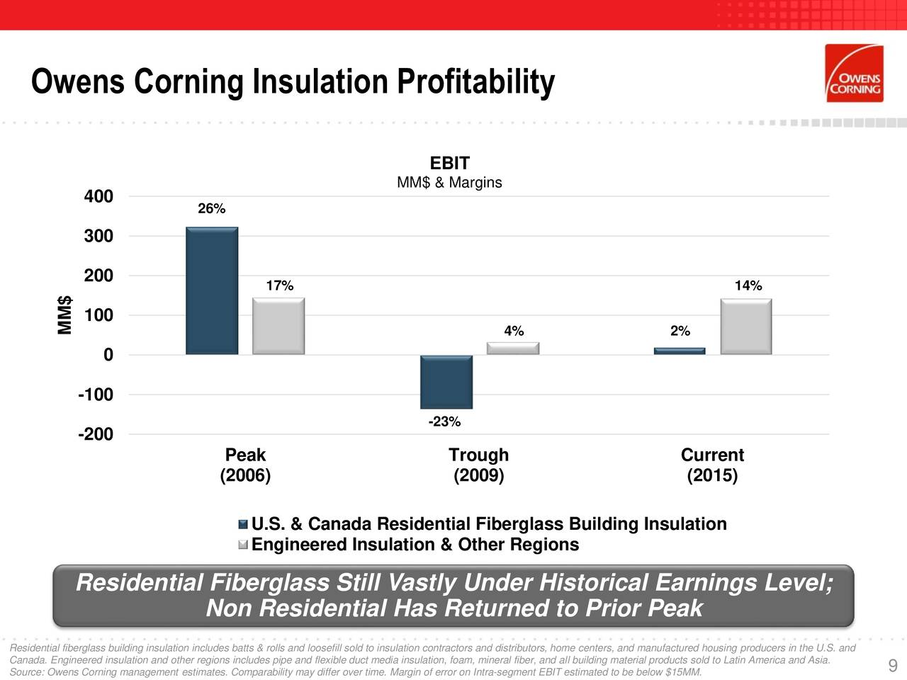 Owens Corning 2016 Q4 Results Earnings Call Slides