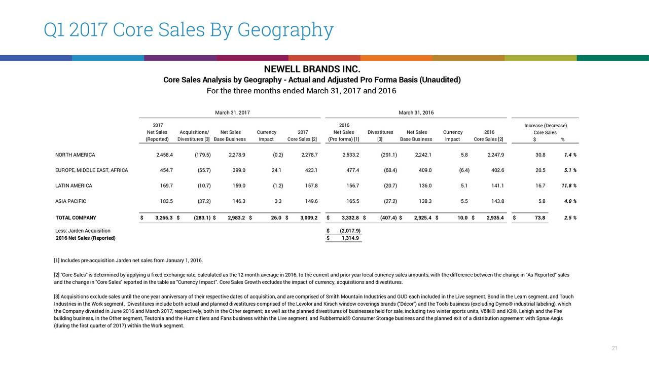 newell rubbermaid strategy analysis Newell rubbermaid: strategy in transition case study begins by laying out the strategy that brought the newell co stunning success for nearly three decades.