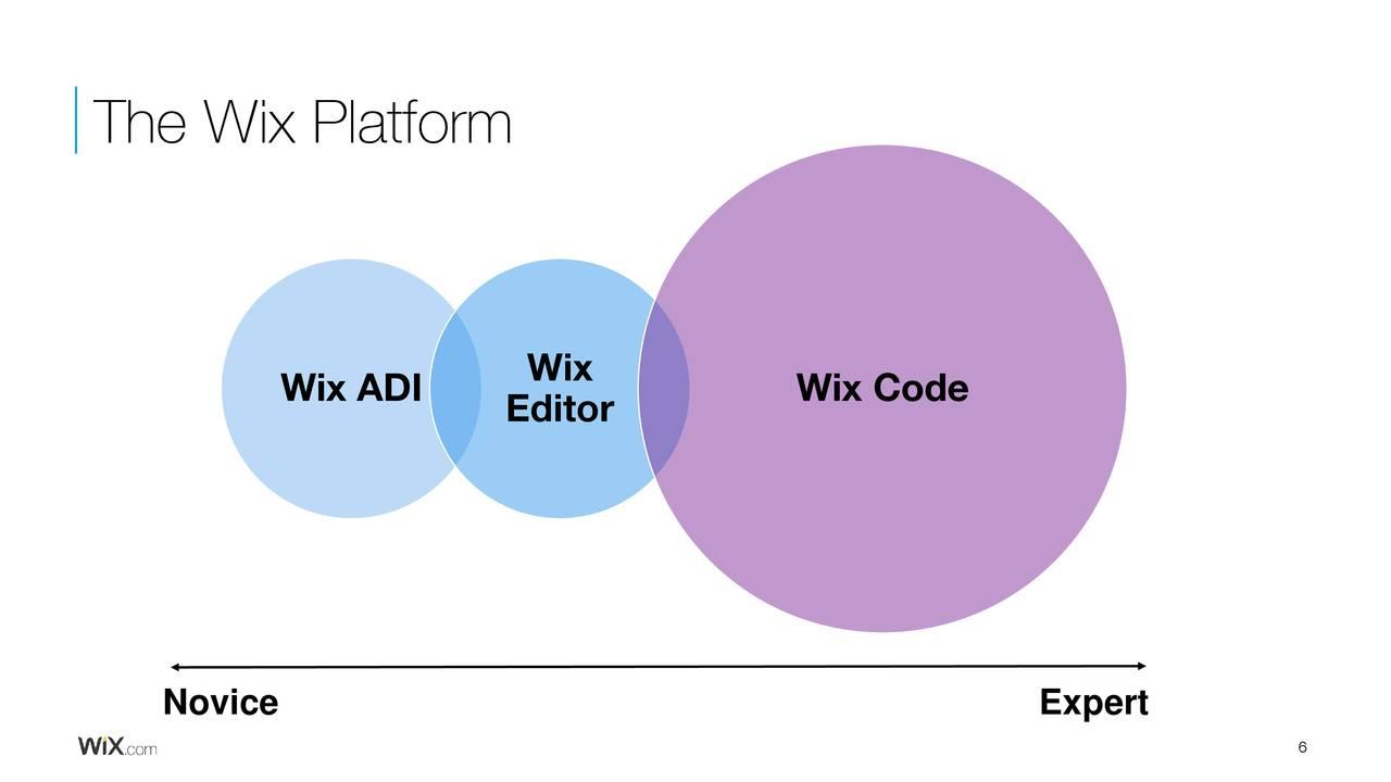 how to add pdf to wix adi