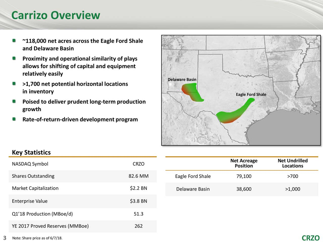 ~118,000 net acresacross the Eagle Ford Shale and DelawareBasin Proximity and operationalsimilarity of plays allows for shifting of capital and equipment relatively easily Delaware Basin >1,700 net potentialhorizontal locations in inventory Eagle Ford Shale Poised to deliver prudentlong-termproduction growth Rate-of-return-drivendevelopmentprogram Key Statistics NASDAQ Symbol CRZO NPositionge NeLocationsed Shares Outstanding 82.6 MM Eagle Ford Shale 79,100 >700 Market Capitalization $2.2 BN Delaware Basin 38,600 >1,000 Enterprise Value $3.8 BN Q1'18 Production (MBoe/d) 51.3 YE 2017 Proved Reserves (MMBoe) 262