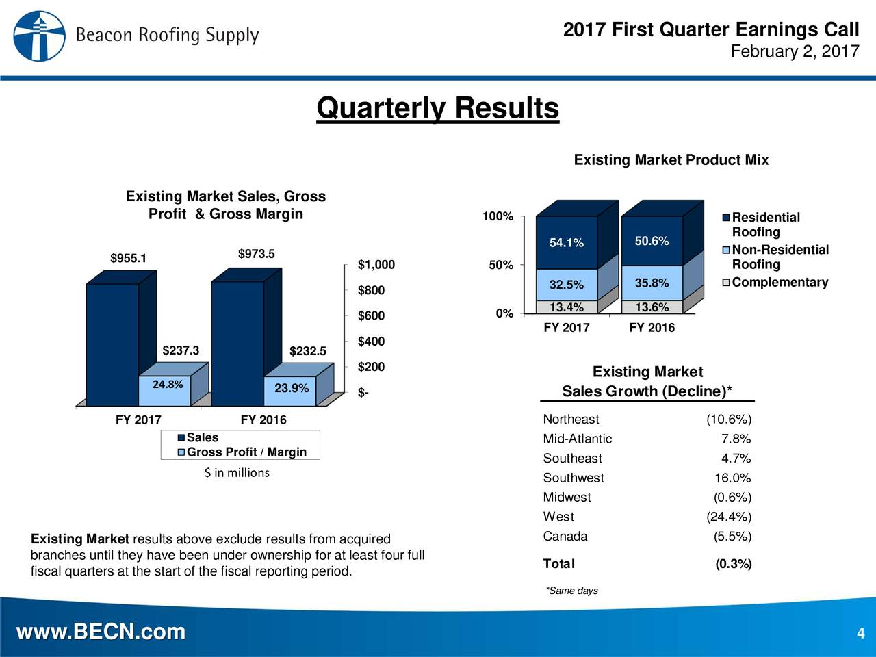 Beacon Roofing Supply, Inc. 2017 Q1   Results   Earnings Call Slides