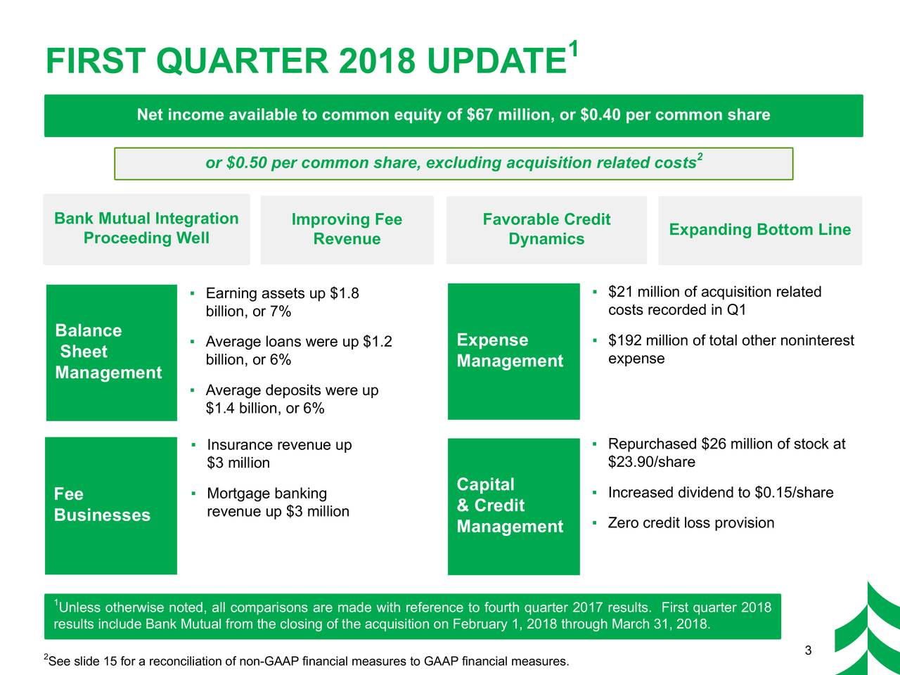 FIRST QUARTER 2018 UPDATE Net income available to common equity of $67 million, or $0.40 per common share or $0.50 per common share, excluding acquisition related costs 2 Bank Mutual Integration Improving Fee Favorable Credit Proceeding Well Revenue Dynamics Expanding Bottom Line ▪ $21 million of acquisition related ▪ Earning assets up $1.8 billion, or 7% costs recorded in Q1 Balance ▪ $192 million of total other noninterest Sheet ▪ Average loans were up $1.2 Expense billion, or 6% Management expense Management ▪ Average deposits were up $1.4 billion, or 6% ▪ Insurance revenue up ▪ Repurchased $26 million of stock at $3 million $23.90/share Fee ▪ Mortgage banking Capital ▪ Increased dividend to $0.15/share Businesses revenue up $3 million & Credit Management ▪ Zero credit loss provision Unless otherwise noted, all comparisons are made with reference to fourth quarter 2017 results. First quarter 2018 results include Bank Mutual from the closing of the acquisition on February 1, 2018 through March 31, 2018. 2See slide 15 for a reconciliation of non-GAAP financial measures to GAAP financial measures. 3