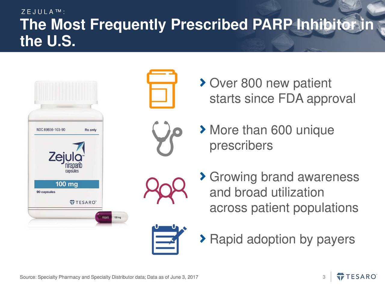 The Most Frequently Prescribed PARP Inhibitor in the U.S. Over 800 new patient starts since FDA approval More than 600 unique prescribers Growing brand awareness and broad utilization across patient populations Rapid adoption by payers Source: Specialty Pharmacy and Specialty Distributor data; Data as of June 3, 2017