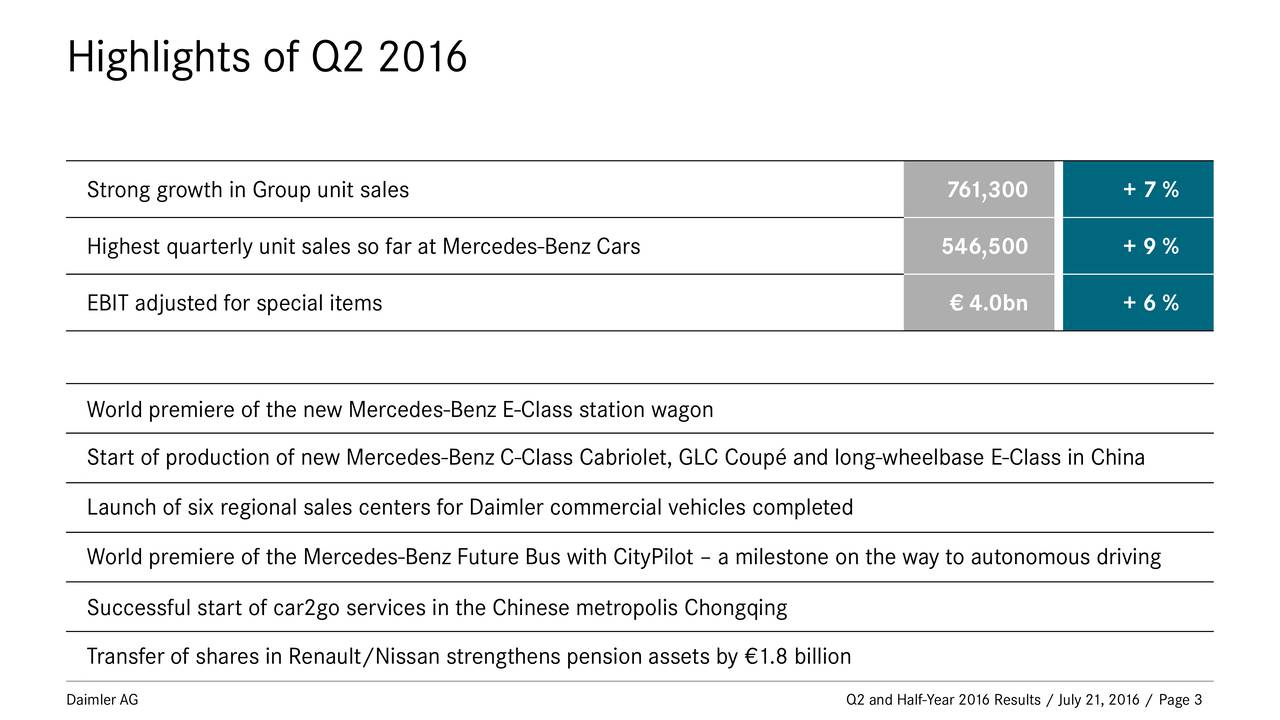 Strong growth in Group unit sales 761,300 + 7 % Highest quarterly unit sales so far at Mercedes-Benz Cars 546,500 + 9 % EBIT adjusted for special items  4.0bn + 6 % World premiere of the new Mercedes-Benz E-Class station wagon Start of production of new Mercedes-Benz C-Class Cabriolet, GLC Coup and long-wheelbase E-Class in China Launch of six regional sales centers for Daimler commercial vehicles completed World premiere of the Mercedes-Benz Future Bus with CityPilot  a milestone on the way to autonomous driving Successful start of car2go services in the Chinese metropolis Chongqing Transfer of shares in Renault/Nissan strengthens pension assets by 1.8 billion Daimler AG Q2 and Half-Year 2016 Results / July 21, 2016 / Page 3