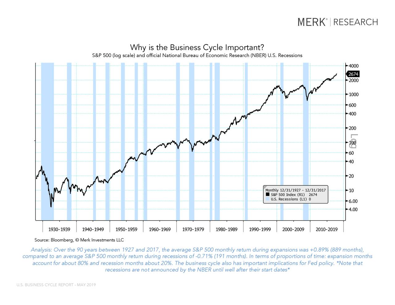 """SPX Index (S&P 500 Index) SRINDEX Index (U.S. Recession Indicator... Why is the Business Cycle Important? S&P 500 (log scale) and official National Bureau of Economic Research (NBER) U.S. Recessions This rSource: Bloomberg,© Merk Investments LLCany way. The BLOOMBERG PROFESSIONAL service and BLOOMBERG Data are owned and distributed locally by Bloomberg Finance LP (""""BFLP"""") and its subsidiaries in all jurisdictions other than Argentina, Bermuda, China, India, Japan and Korea (the (""""BFLP Countries""""). BFLP is a wholly-owned subsidiary of Bloomberg LP (""""BLP""""). BLP provides BFLP with all the global marketing and operational support and service for the Services and distributes the Services either directly or through a non-BFLP subsidiary in the BLP Countries. BFLP, BLP and their affiliates do not provide investment advice, and nothing herein shall constitute an offer of financial instruments by BFLP, BLP or their affiliates. Analysis: Over the 90 years between 1927 and 2017, the average S&P 500 monthly return during expansions was +0.89% (889 months), coBloomberg ® 02/01/2019 18:54:18turn during recessions of -0.71% (191 months). In terms of proportions of time: expansi on months 1 account for about 80% and recession months about 20%. The business cycle also has important implications for Fed policy. *Not e that recessions are not announced by the NBER until well after their start dates* U.S. BUSINESS CYCLE REPORT - MAY 2019"""