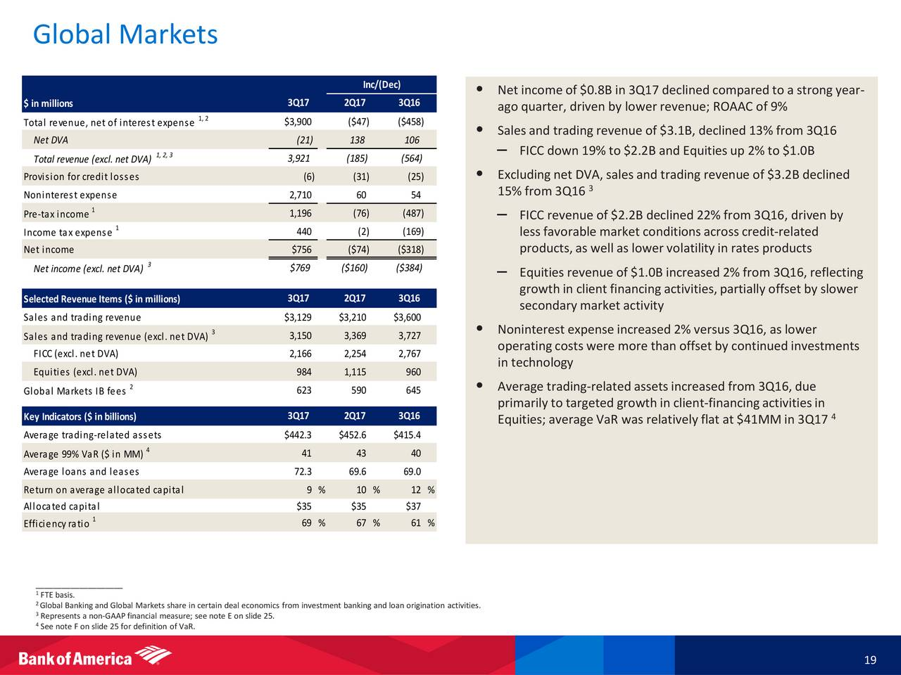 Bank of America Corporation 2017 Q3 - Results - Earnings ...