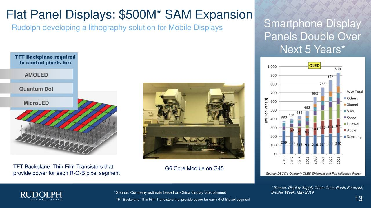 Smartphone Display Rudolph developing a lithography solution for Mobile Displays Panels Double Over Next 5 Years* TFT Backplane required to control pixels for: AMOLED Quantum Dot MicroLED TFT Backplane: Thin Film Transistors that G6 Core Module on G45 provide power for each R-G-B pixel segment * Source: Display Supply Chain Consultants Forecast, * Source: Company estimate based on China display fabs planned May 2019 TFT Backplane: Thin Film Transistors that provide power for each R-G-B pixe13segment