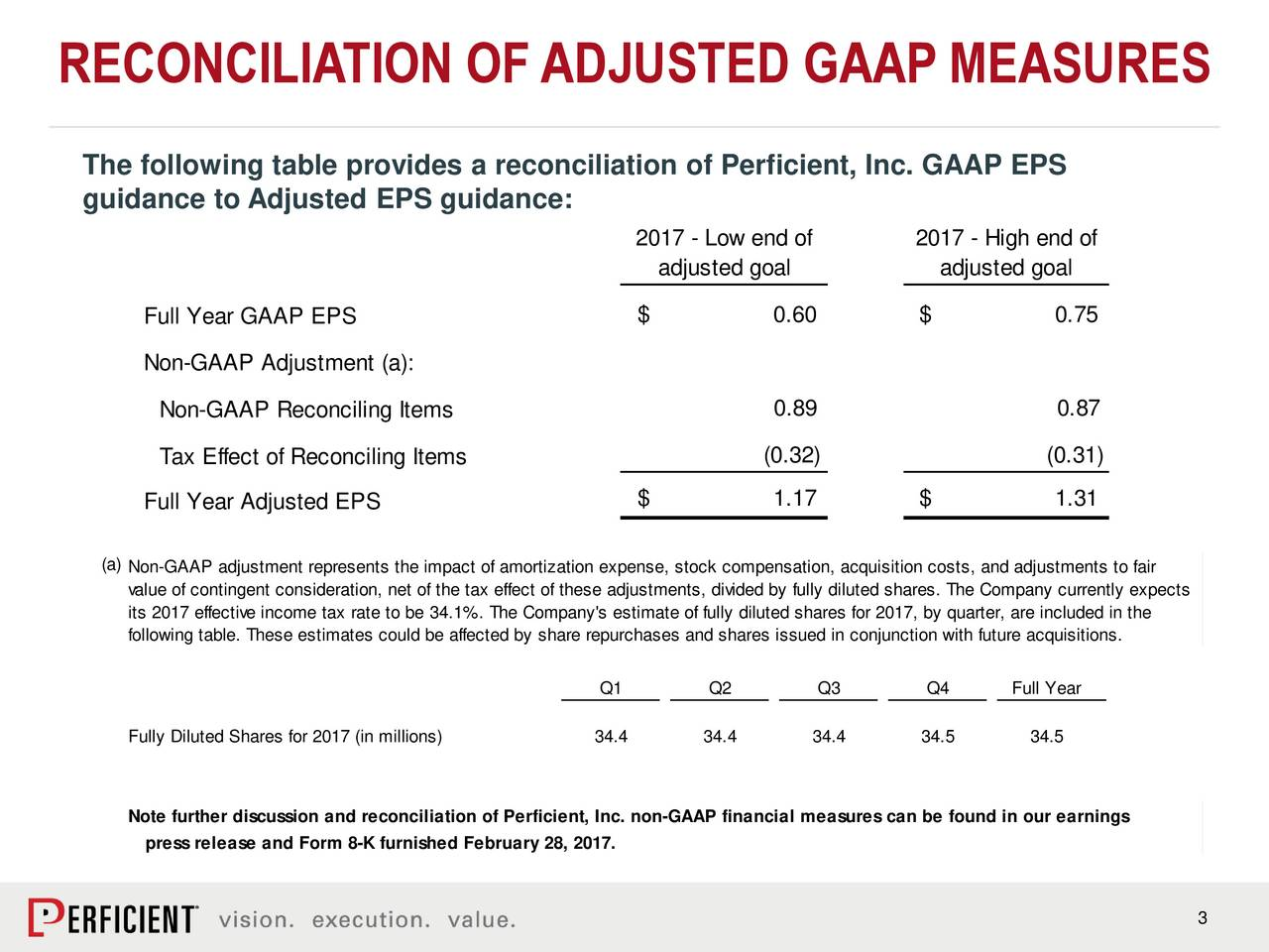 The following table provides a reconciliation of Perficient, Inc. GAAP EPS guidance to Adjusted EPS guidance: 2017 - Low end of 2017 - High end of adjusted goal adjusted goal Full Year GAAP EPS $ 0.60 $ 0.75 Non-GAAP Adjustment (a): Non-GAAP Reconciling Items 0.89 0.87 Tax Effect of Reconciling Items (0.32) (0.31) Full Year Adjusted EPS $ 1.17 $ 1.31 (a)Non-GAAP adjustment represents the impact of amortization expense, stock compensation, acquisition costs, and adjustments to fair value of contingent consideration, net of the tax effect of these adjustments, divided by fully diluted shares. The Company currently expects its 2017 effective income tax rate to be 34.1%. The Company's estimate of fully diluted shares for 2017, by quarter, are included in the following table. These estimates could be affected by share repurchases and shares issued in conjunction with future acquisitions. Q1 Q2 Q3 Q4 Full Year Fully Diluted Shares for 2017 (in millions) 34.4 34.4 34.4 34.5 34.5 Note further discussion and reconciliation of Perficient, Inc. non-GAAP financial measures can be found in our earnings press release and Form 8-K furnished February 28, 2017. 3