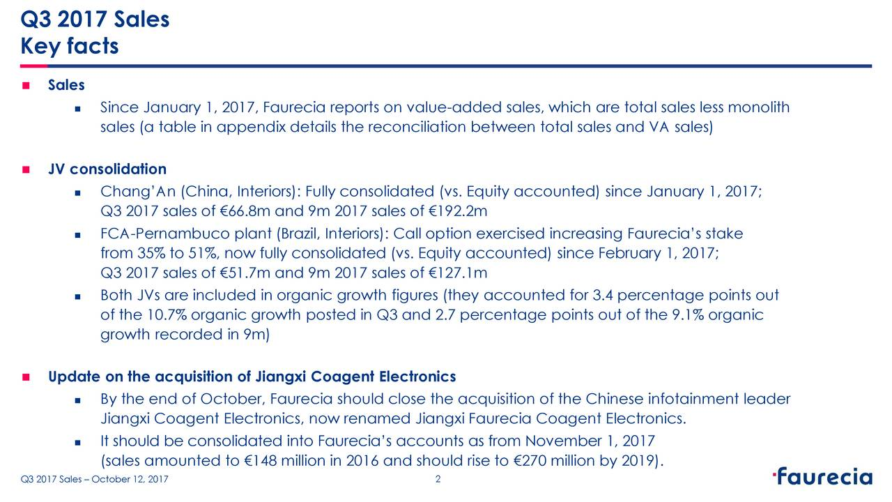 Key facts  Sales  Since January 1, 2017, Faurecia reports on value-added sales, which are total sales less monolith sales (a table in appendix details the reconciliation between total sales and VA sales)  JV consolidation  Chang'An (China, Interiors): Fully consolidated (vs. Equity accounted) since January 1, 2017; Q3 2017 sales of €66.8m and 9m 2017 sales of €192.2m  FCA-Pernambuco plant (Brazil, Interiors): Call option exercised increasing Faurecia's stake from 35% to 51%, now fully consolidated (vs. Equity accounted) since February 1, 2017; Q3 2017 sales of €51.7m and 9m 2017 sales of €127.1m  Both JVs are included in organic growth figures (they accounted for 3.4 percentage points out of the 10.7% organic growth posted in Q3 and 2.7 percentage points out of the 9.1% organic growth recorded in 9m)  Update on the acquisition of Jiangxi Coagent Electronics  By the end of October, Faurecia should close the acquisition of the Chinese infotainment leader Jiangxi Coagent Electronics, now renamed Jiangxi Faurecia Coagent Electronics.  It should be consolidated into Faurecia's accounts as from November 1, 2017 (sales amounted to €148 million in 2016 and should rise to €270 million by 2019). – October 12, 2017 2