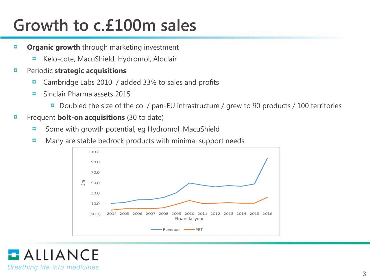 Organic growth through marketing investment Kelo-cote, MacuShield, Hydromol, Aloclair Periodic strategic acquisitions Cambridge Labs 2010 / added 33% to sales and profits Sinclair Pharma assets 2015 Doubled the size of the co. / pan-EU infrastructure / grew to 90 products / 100 territories Frequent bolt-on acquisitions (30 to date) Some with growth potential, eg Hydromol, MacuShield Many are stable bedrock products with minimal support needs
