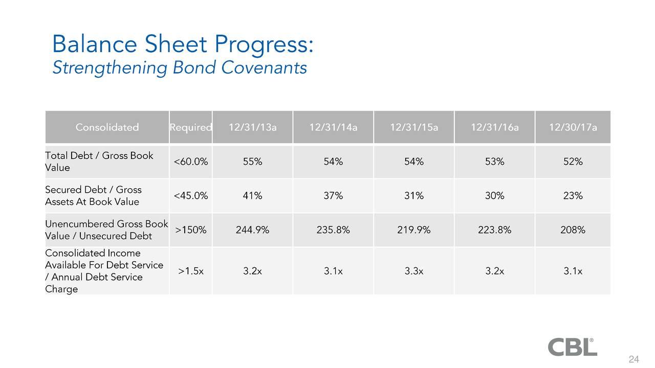 Cbl Associates Properties Inc Annual Report