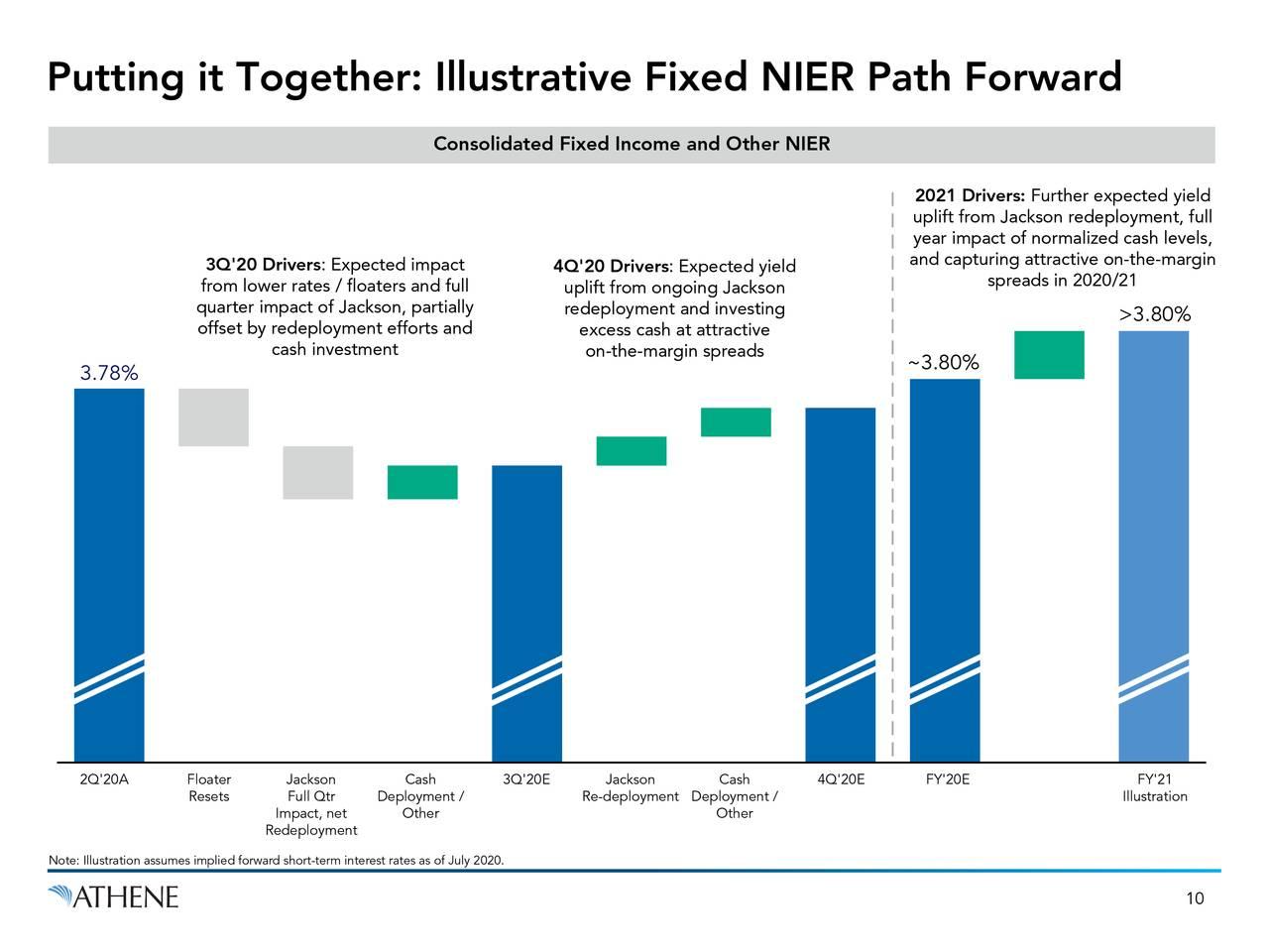 Poniéndolo en conjunto: ruta NIER fija ilustrativa hacia adelante